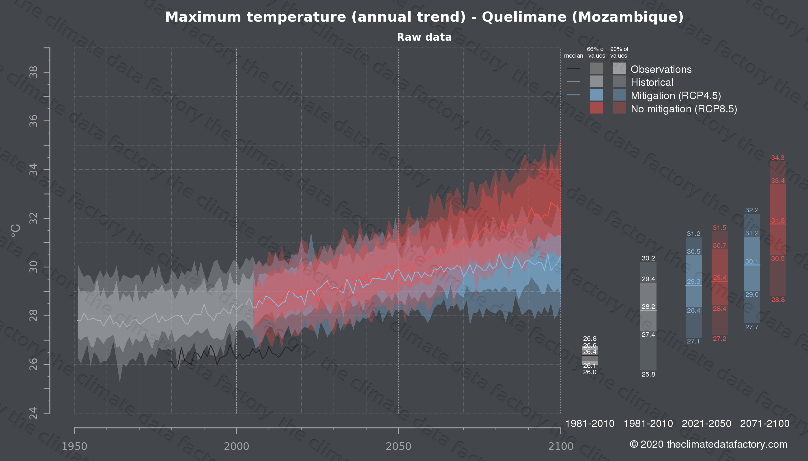Graphic of projected maximum temperature for Quelimane (Mozambique) under two climate change mitigation policy scenarios (RCP4.5, RCP8.5). Represented climate data are raw data from IPCC models. https://theclimatedatafactory.com