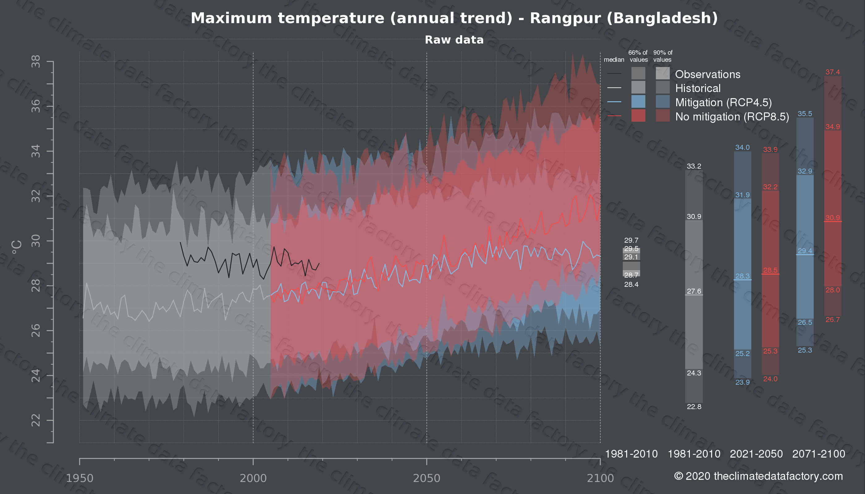 Graphic of projected maximum temperature for Rangpur (Bangladesh) under two climate change mitigation policy scenarios (RCP4.5, RCP8.5). Represented climate data are raw data from IPCC models. https://theclimatedatafactory.com