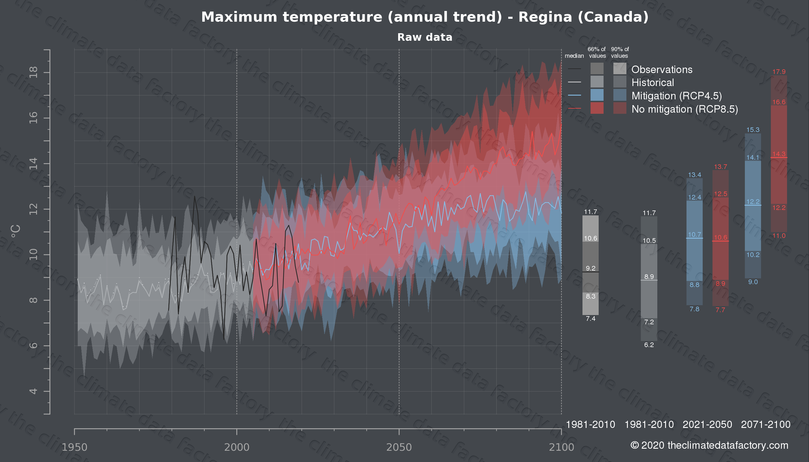 Graphic of projected maximum temperature for Regina (Canada) under two climate change mitigation policy scenarios (RCP4.5, RCP8.5). Represented climate data are raw data from IPCC models. https://theclimatedatafactory.com