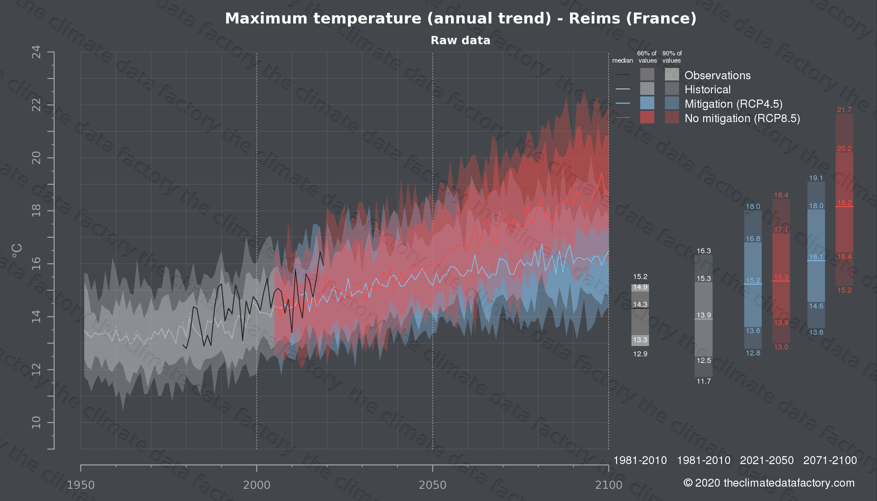 Graphic of projected maximum temperature for Reims (France) under two climate change mitigation policy scenarios (RCP4.5, RCP8.5). Represented climate data are raw data from IPCC models. https://theclimatedatafactory.com