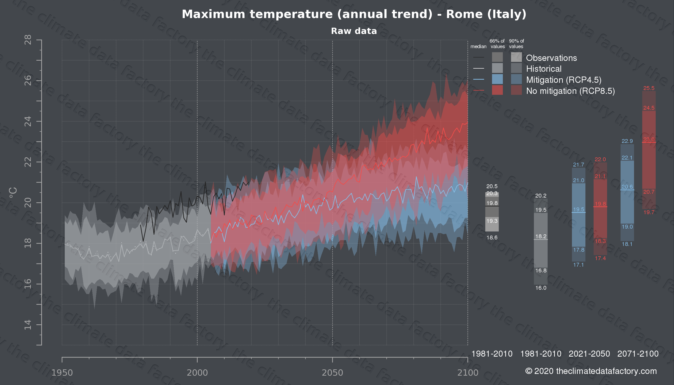 Graphic of projected maximum temperature for Rome (Italy) under two climate change mitigation policy scenarios (RCP4.5, RCP8.5). Represented climate data are raw data from IPCC models. https://theclimatedatafactory.com