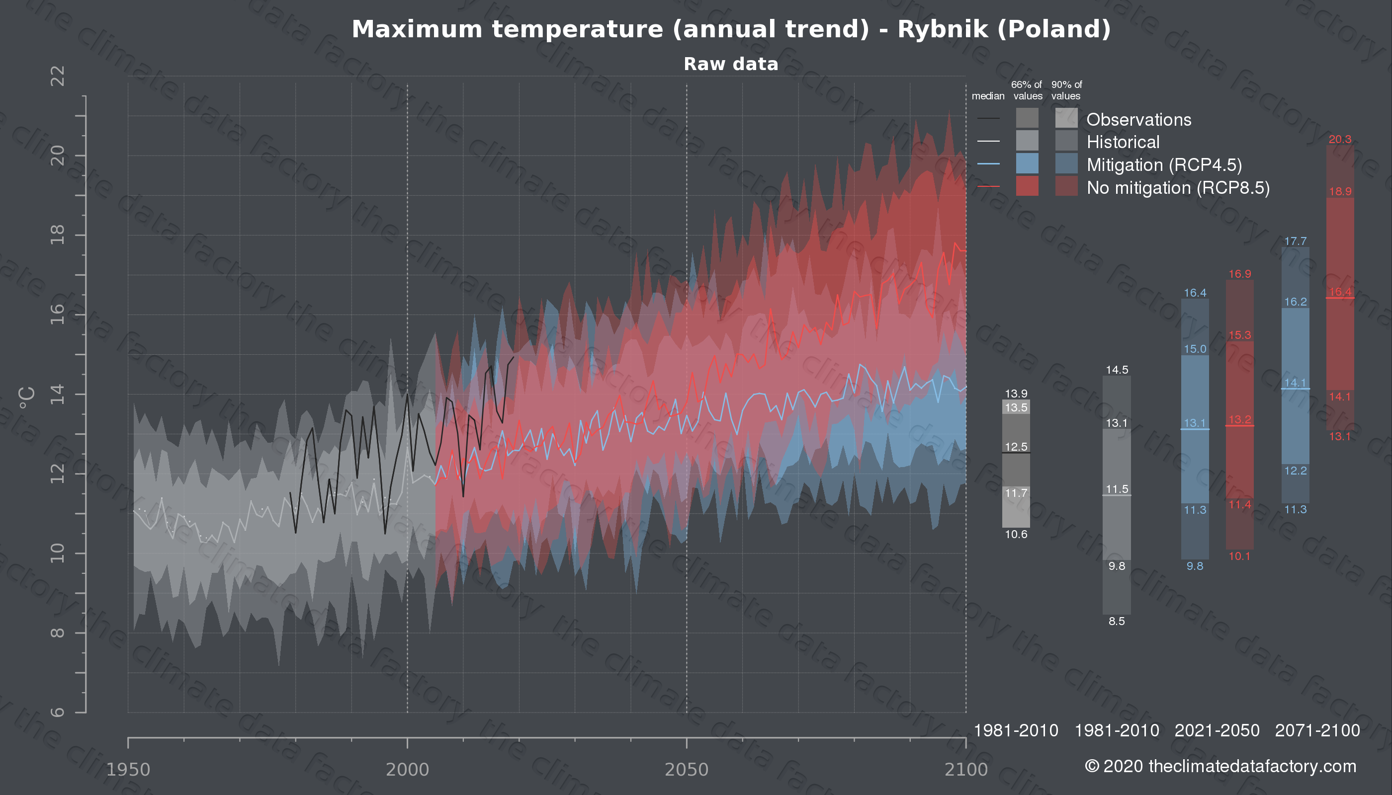 Graphic of projected maximum temperature for Rybnik (Poland) under two climate change mitigation policy scenarios (RCP4.5, RCP8.5). Represented climate data are raw data from IPCC models. https://theclimatedatafactory.com