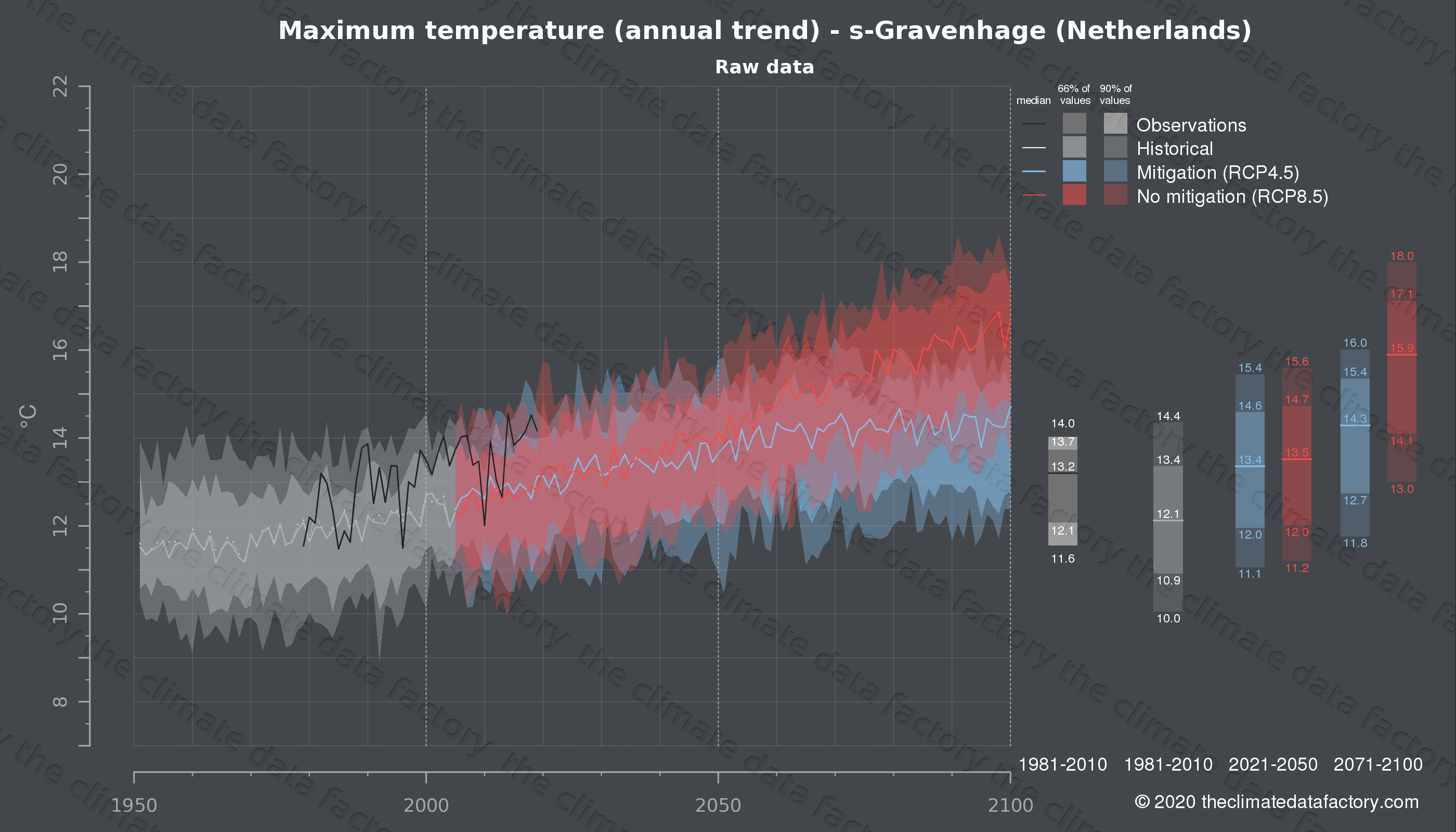 Graphic of projected maximum temperature for s-Gravenhage (Netherlands) under two climate change mitigation policy scenarios (RCP4.5, RCP8.5). Represented climate data are raw data from IPCC models. https://theclimatedatafactory.com