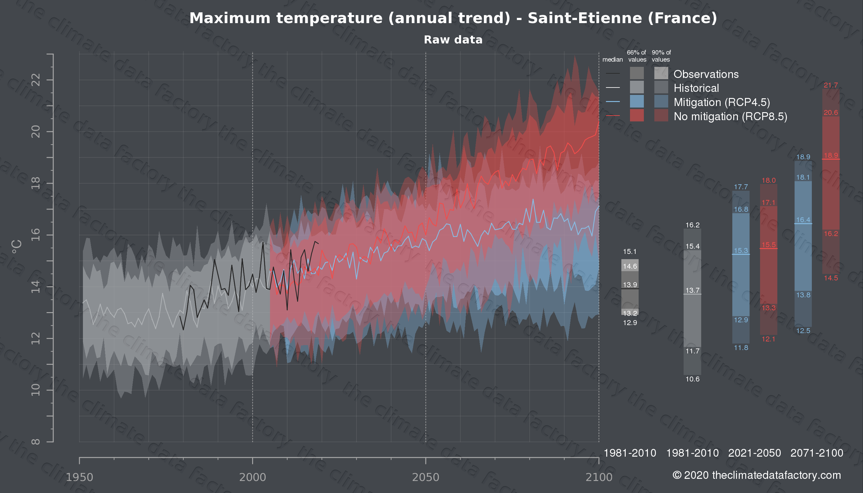 Graphic of projected maximum temperature for Saint-Etienne (France) under two climate change mitigation policy scenarios (RCP4.5, RCP8.5). Represented climate data are raw data from IPCC models. https://theclimatedatafactory.com