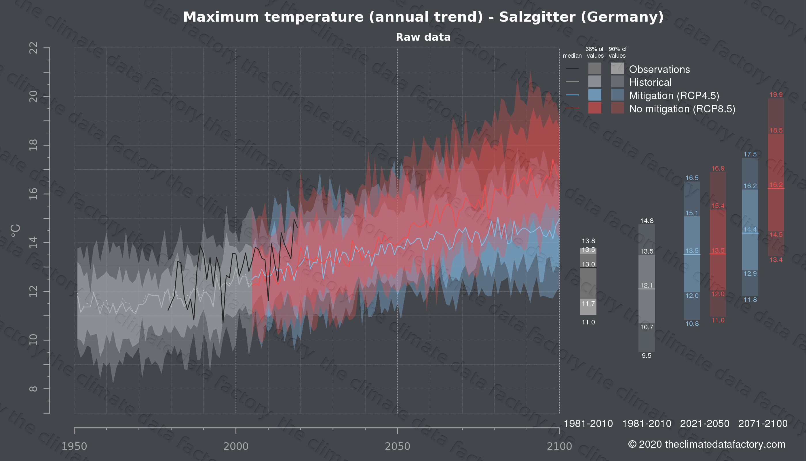 Graphic of projected maximum temperature for Salzgitter (Germany) under two climate change mitigation policy scenarios (RCP4.5, RCP8.5). Represented climate data are raw data from IPCC models. https://theclimatedatafactory.com