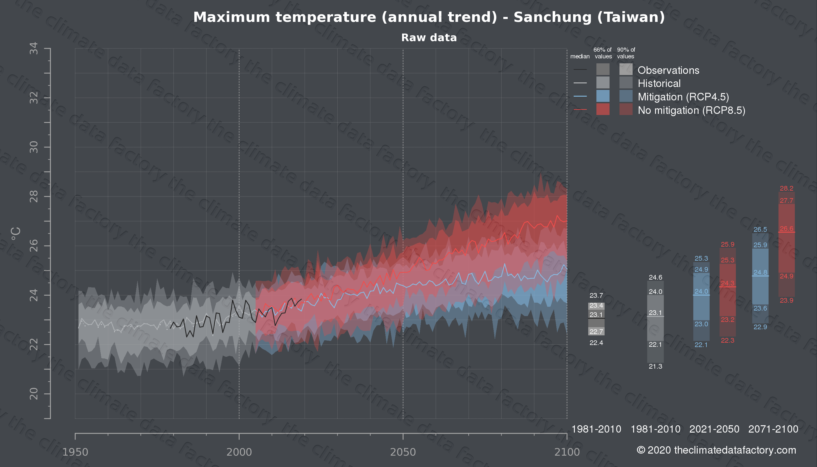 Graphic of projected maximum temperature for Sanchung (Taiwan) under two climate change mitigation policy scenarios (RCP4.5, RCP8.5). Represented climate data are raw data from IPCC models. https://theclimatedatafactory.com