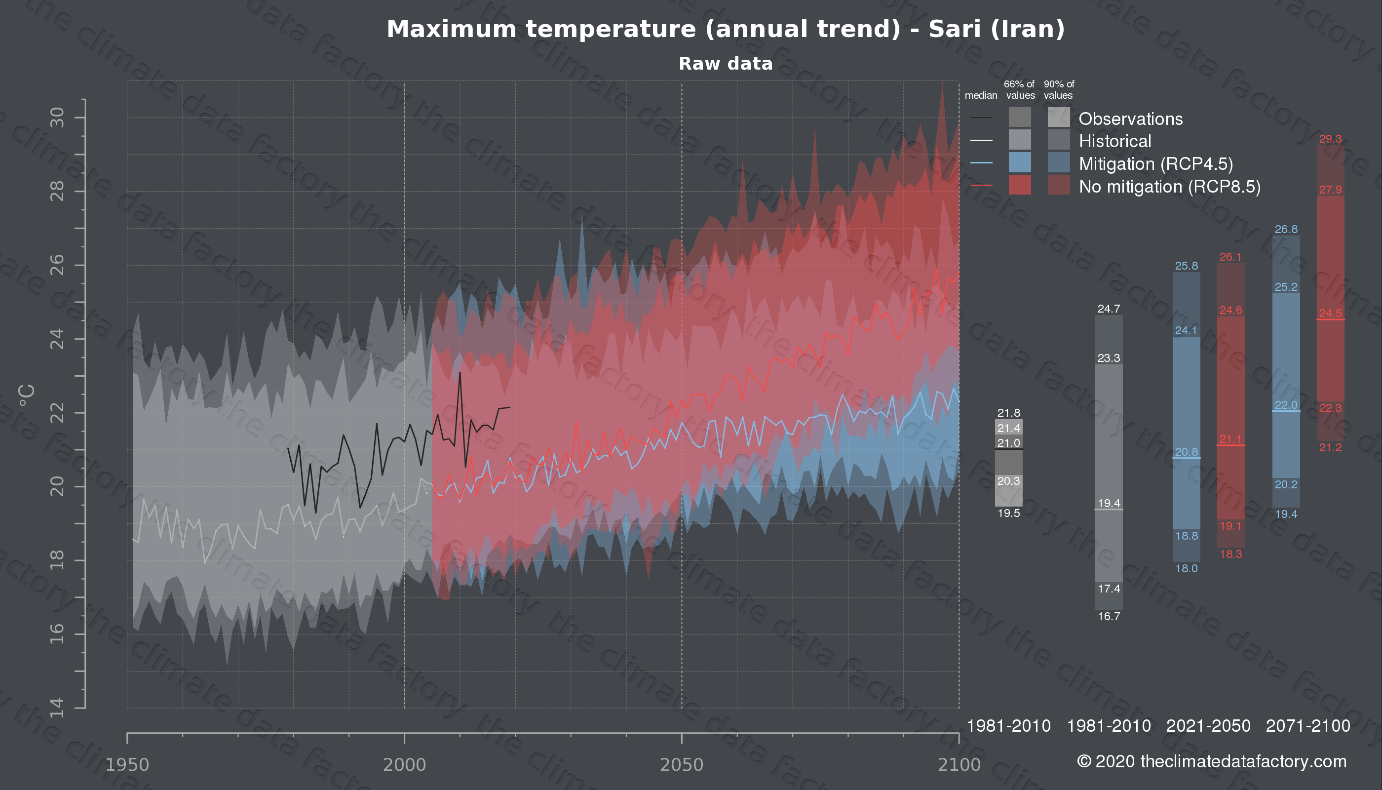 Graphic of projected maximum temperature for Sari (Iran) under two climate change mitigation policy scenarios (RCP4.5, RCP8.5). Represented climate data are raw data from IPCC models. https://theclimatedatafactory.com