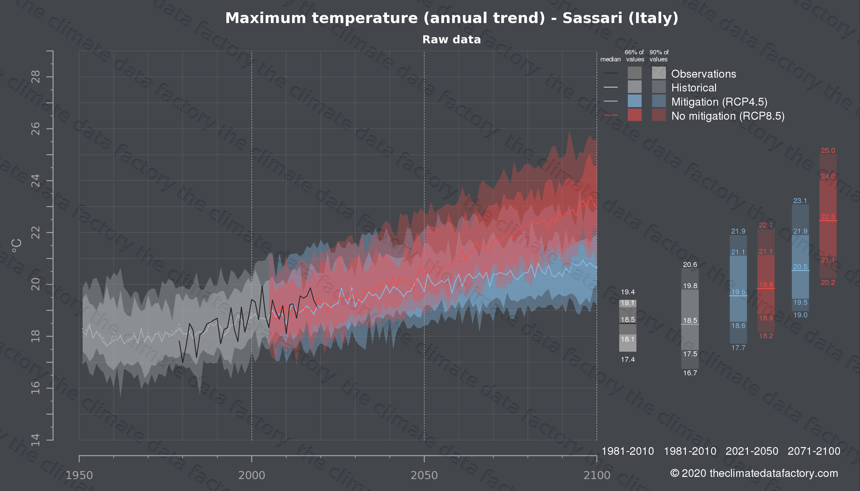 Graphic of projected maximum temperature for Sassari (Italy) under two climate change mitigation policy scenarios (RCP4.5, RCP8.5). Represented climate data are raw data from IPCC models. https://theclimatedatafactory.com