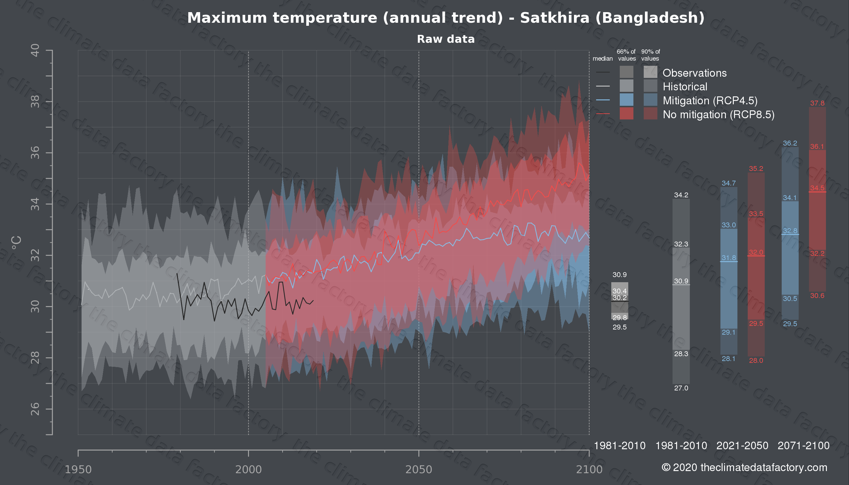 Graphic of projected maximum temperature for Satkhira (Bangladesh) under two climate change mitigation policy scenarios (RCP4.5, RCP8.5). Represented climate data are raw data from IPCC models. https://theclimatedatafactory.com