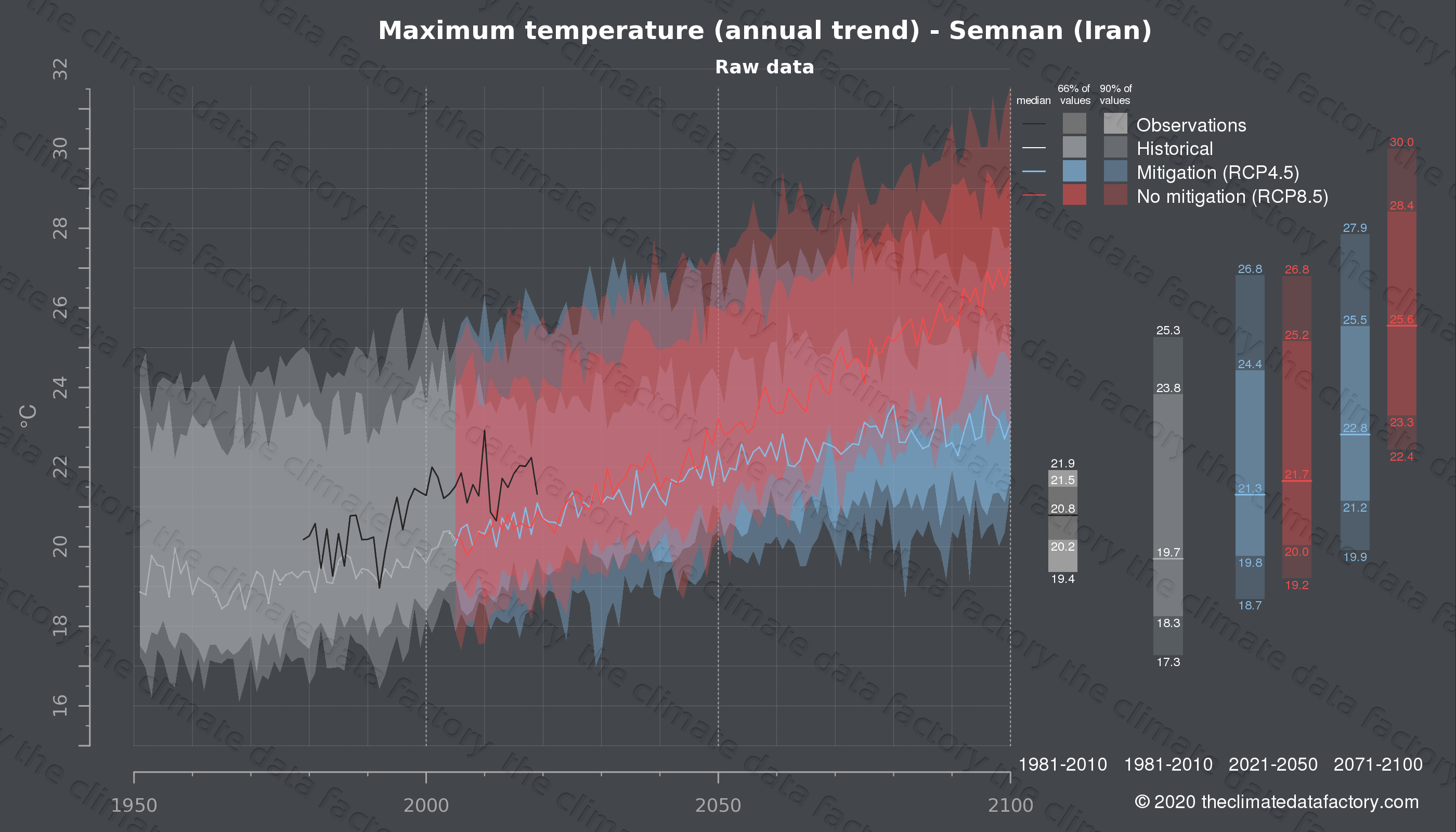 Graphic of projected maximum temperature for Semnan (Iran) under two climate change mitigation policy scenarios (RCP4.5, RCP8.5). Represented climate data are raw data from IPCC models. https://theclimatedatafactory.com