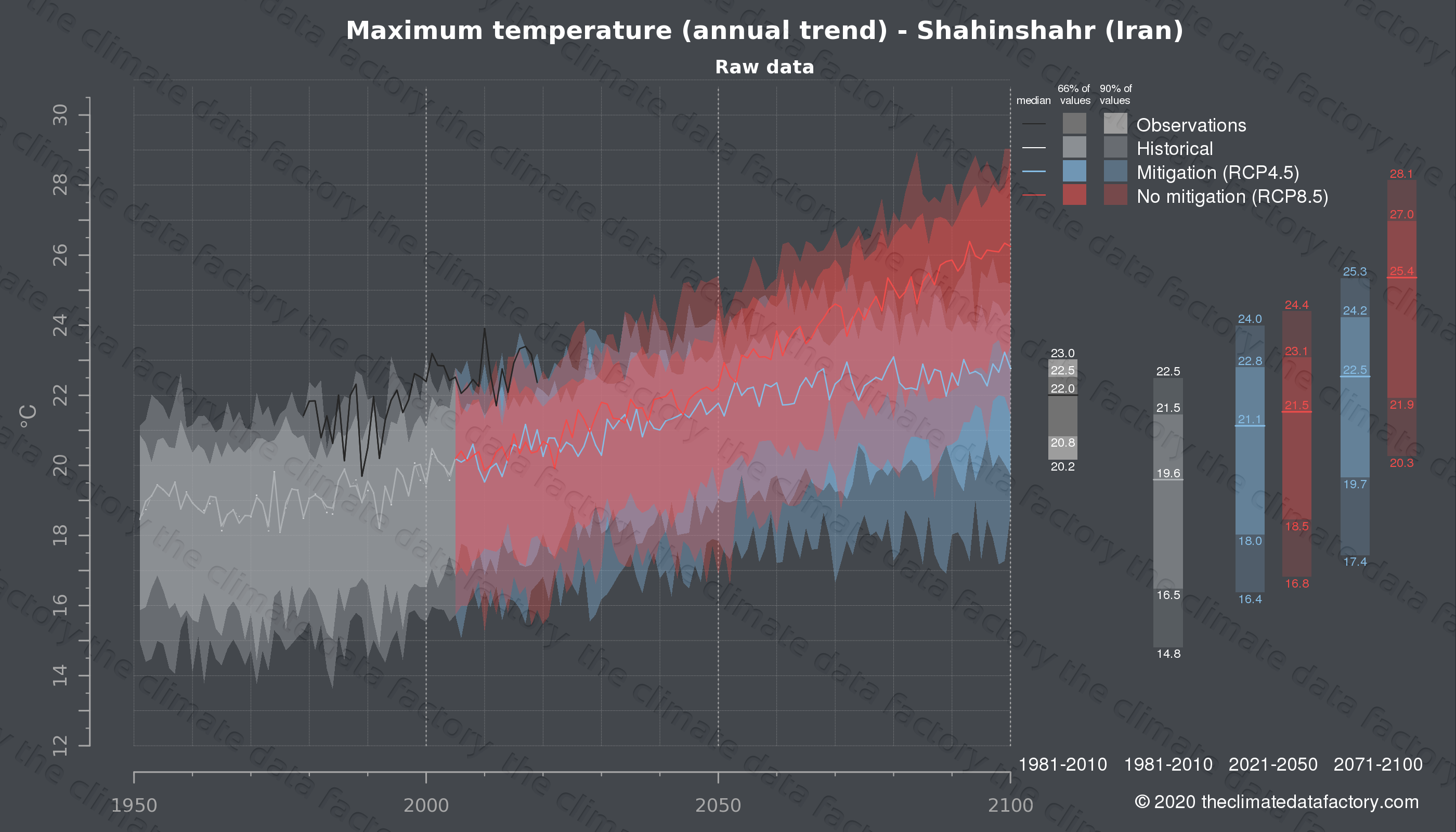 Graphic of projected maximum temperature for Shahinshahr (Iran) under two climate change mitigation policy scenarios (RCP4.5, RCP8.5). Represented climate data are raw data from IPCC models. https://theclimatedatafactory.com