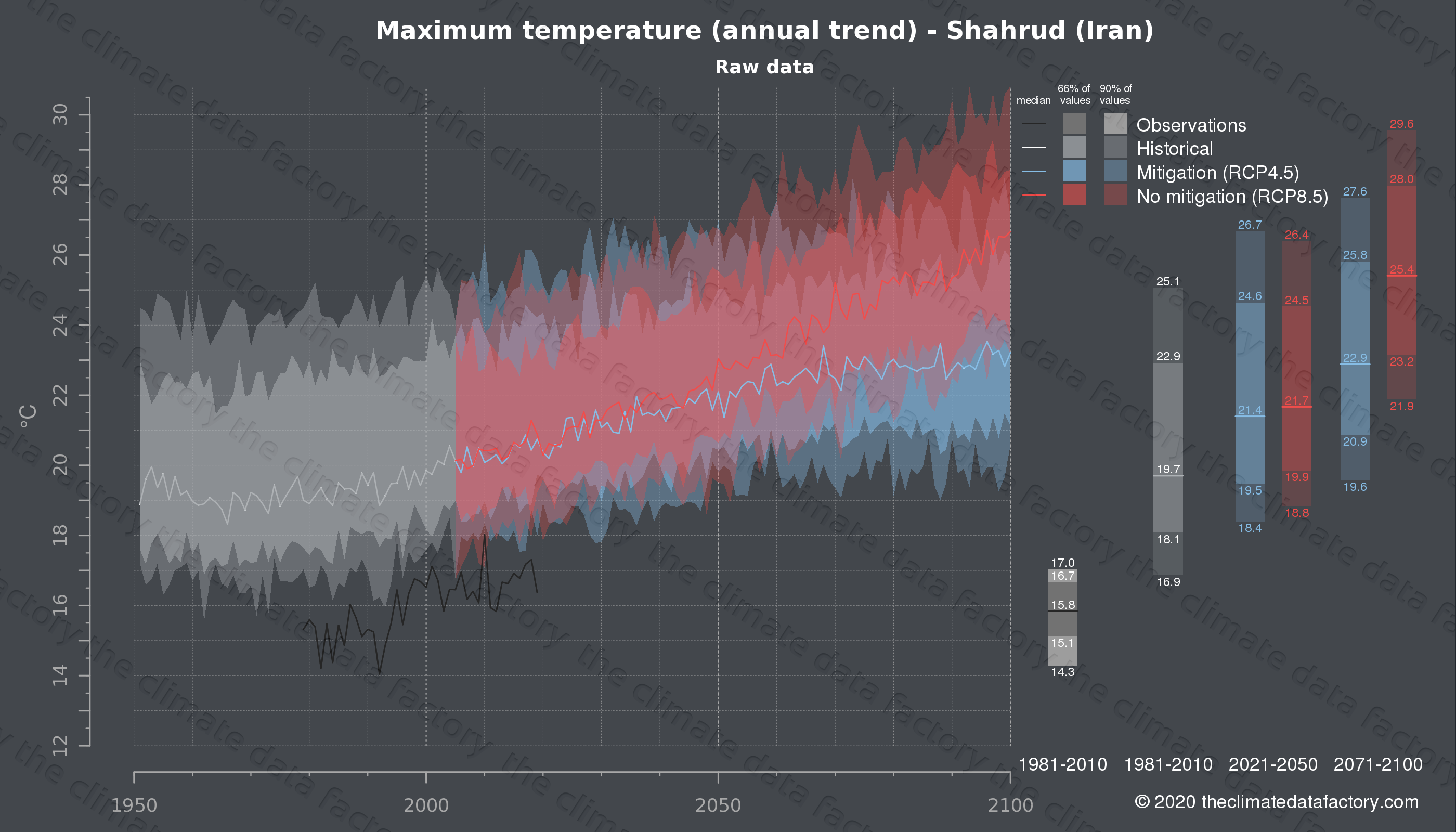 Graphic of projected maximum temperature for Shahrud (Iran) under two climate change mitigation policy scenarios (RCP4.5, RCP8.5). Represented climate data are raw data from IPCC models. https://theclimatedatafactory.com