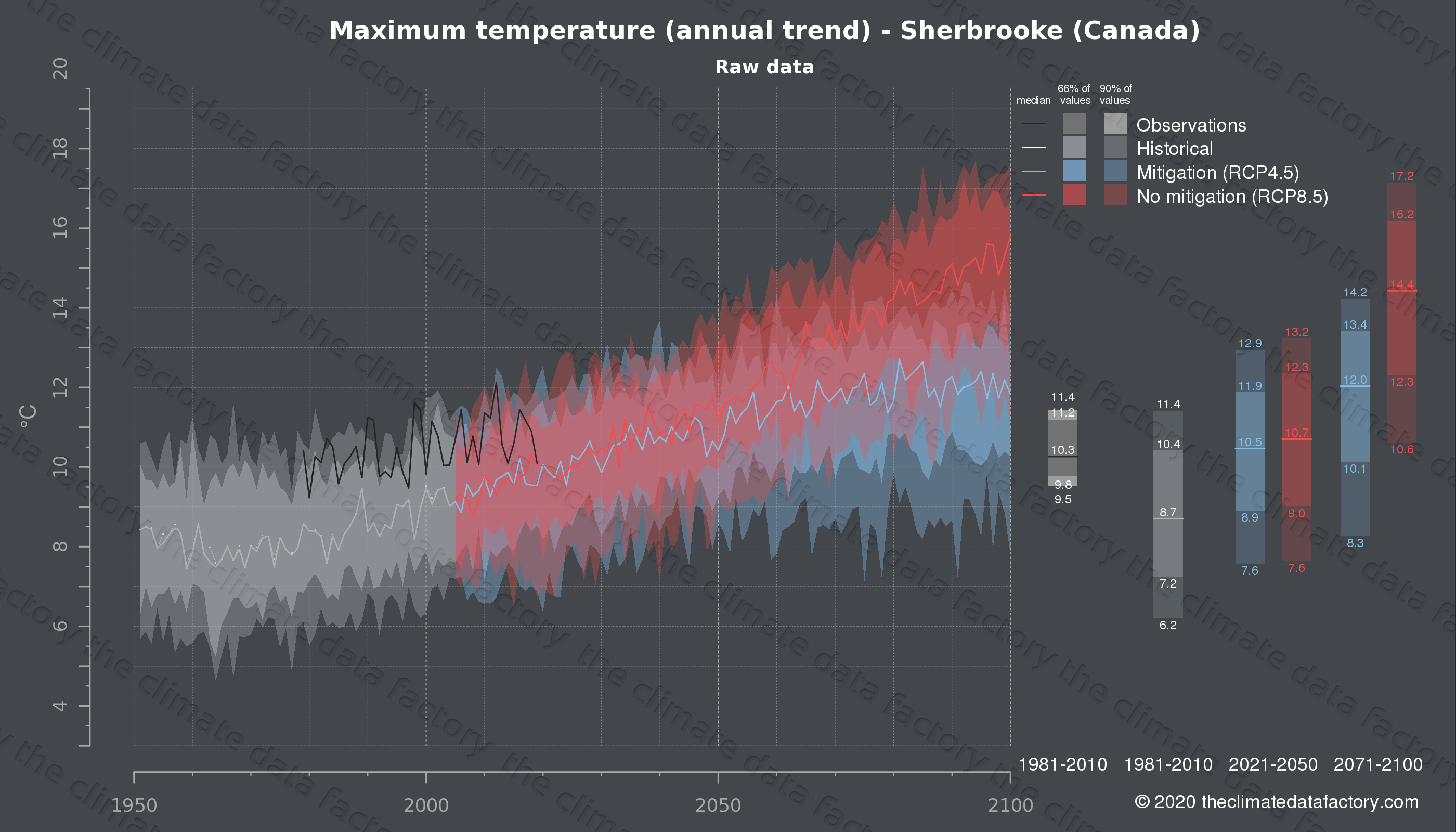 Graphic of projected maximum temperature for Sherbrooke (Canada) under two climate change mitigation policy scenarios (RCP4.5, RCP8.5). Represented climate data are raw data from IPCC models. https://theclimatedatafactory.com