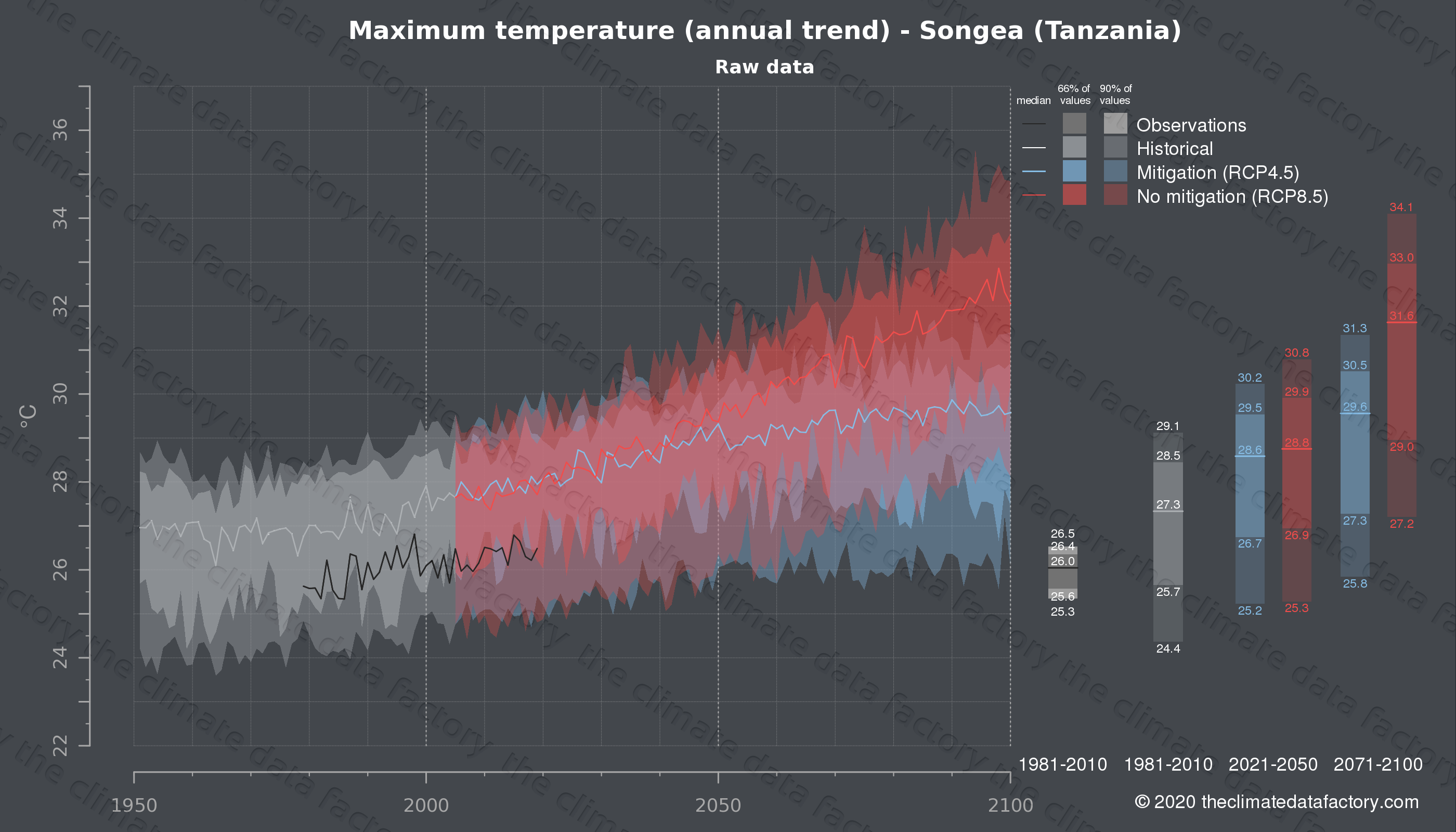 Graphic of projected maximum temperature for Songea (Tanzania) under two climate change mitigation policy scenarios (RCP4.5, RCP8.5). Represented climate data are raw data from IPCC models. https://theclimatedatafactory.com