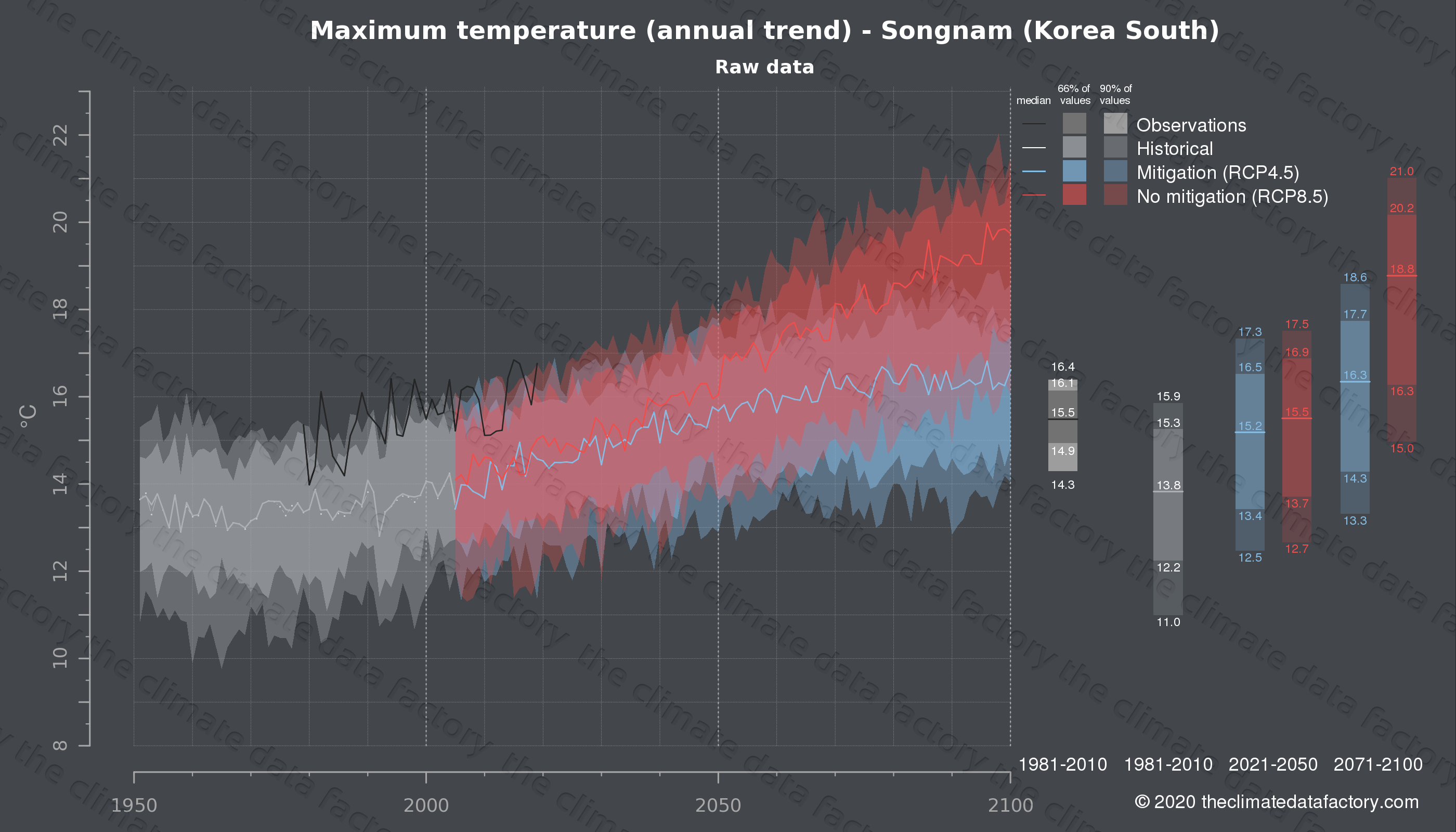 Graphic of projected maximum temperature for Songnam (South Korea) under two climate change mitigation policy scenarios (RCP4.5, RCP8.5). Represented climate data are raw data from IPCC models. https://theclimatedatafactory.com