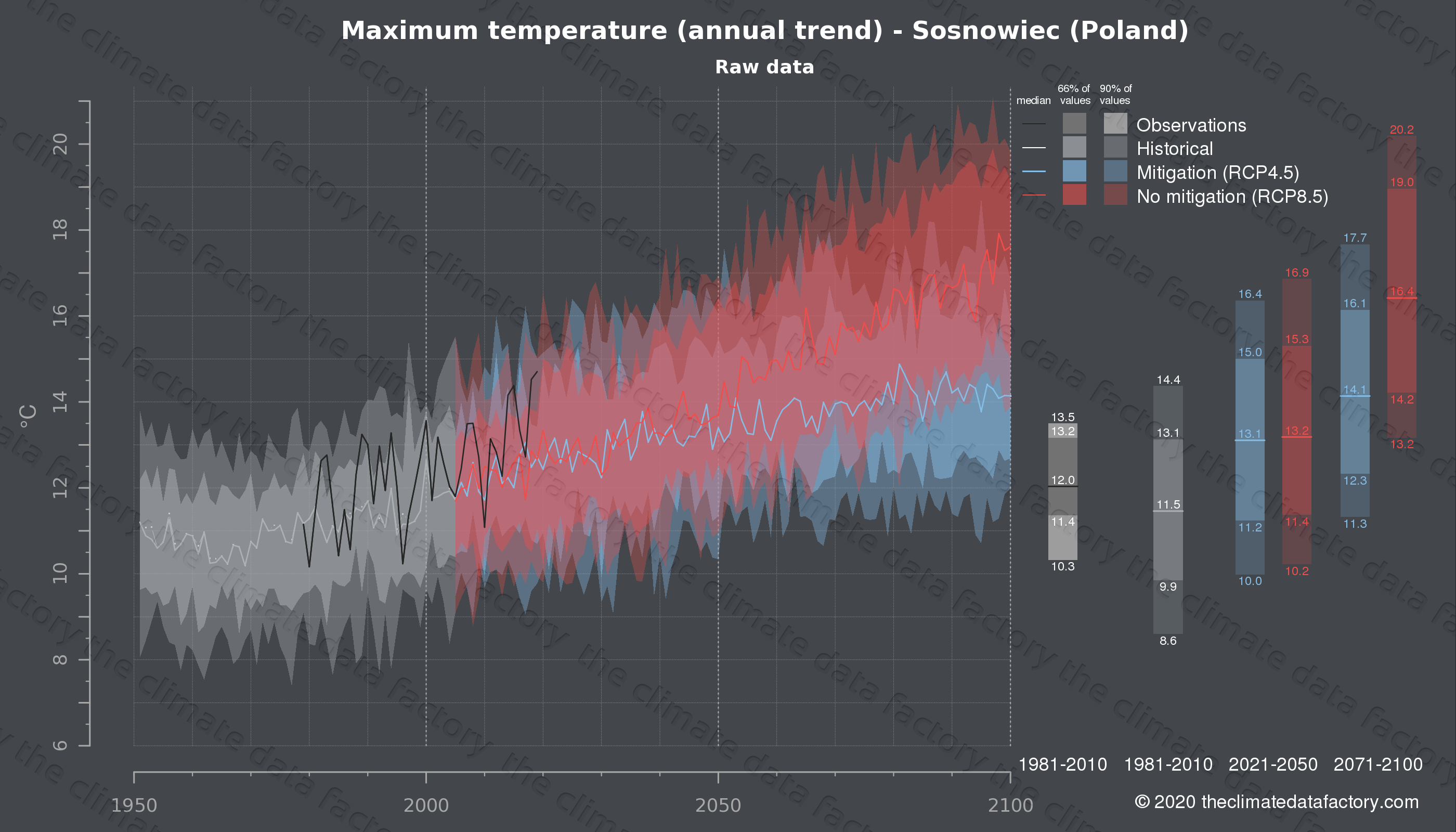 Graphic of projected maximum temperature for Sosnowiec (Poland) under two climate change mitigation policy scenarios (RCP4.5, RCP8.5). Represented climate data are raw data from IPCC models. https://theclimatedatafactory.com
