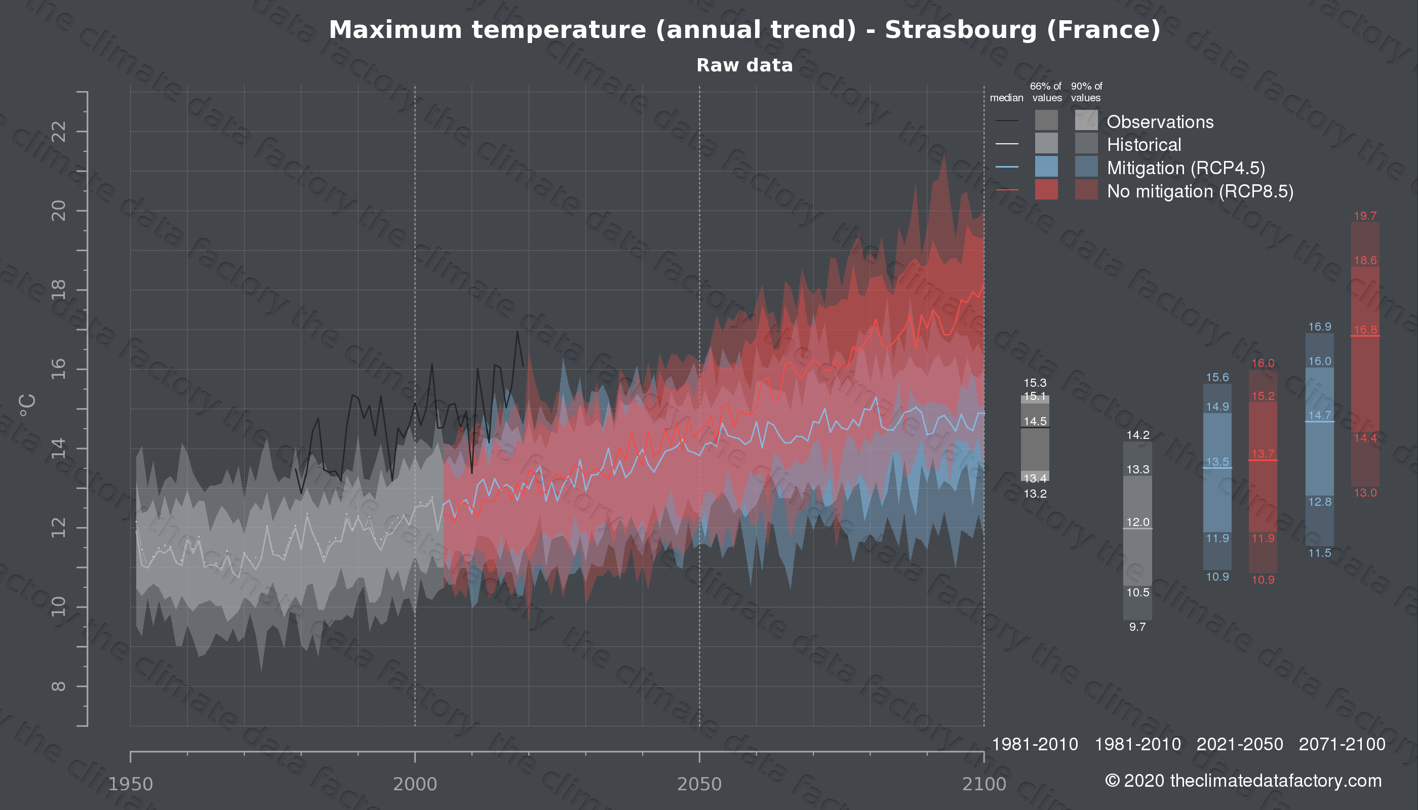 Graphic of projected maximum temperature for Strasbourg (France) under two climate change mitigation policy scenarios (RCP4.5, RCP8.5). Represented climate data are raw data from IPCC models. https://theclimatedatafactory.com