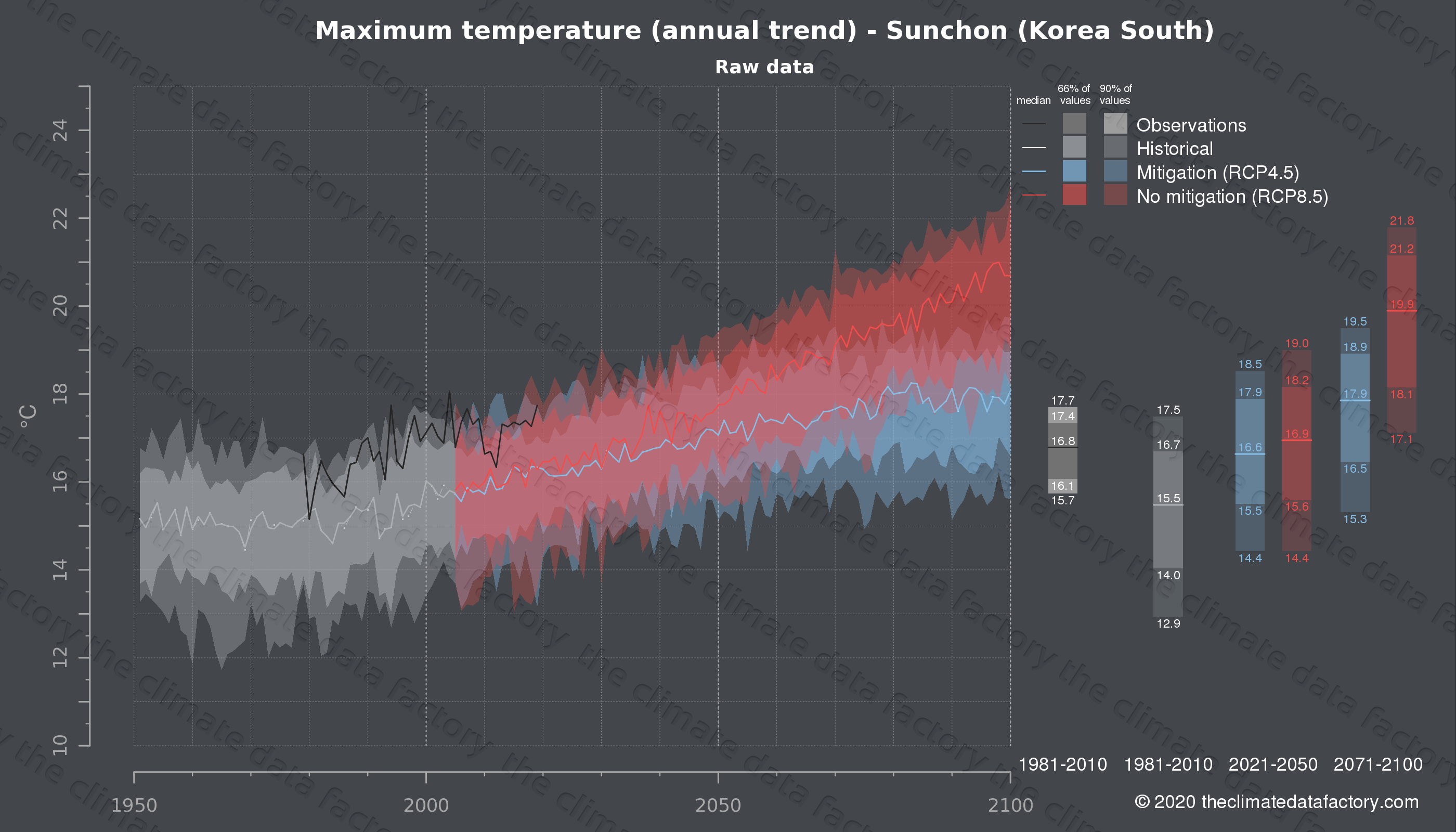 Graphic of projected maximum temperature for Sunchon (South Korea) under two climate change mitigation policy scenarios (RCP4.5, RCP8.5). Represented climate data are raw data from IPCC models. https://theclimatedatafactory.com