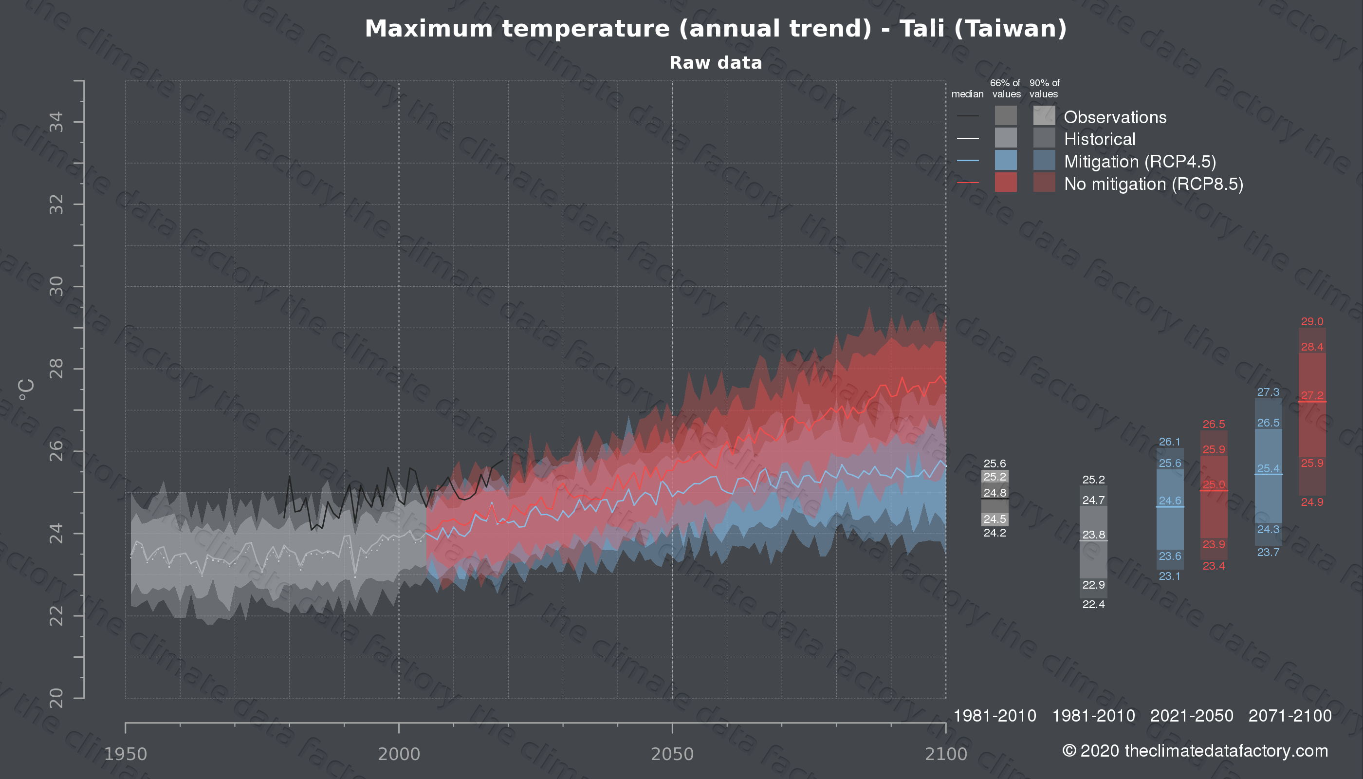 Graphic of projected maximum temperature for Tali (Taiwan) under two climate change mitigation policy scenarios (RCP4.5, RCP8.5). Represented climate data are raw data from IPCC models. https://theclimatedatafactory.com