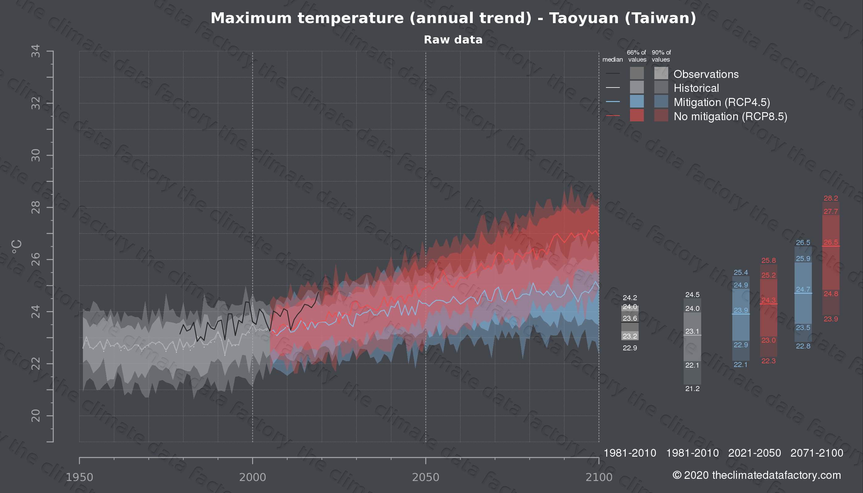 Graphic of projected maximum temperature for Taoyuan (Taiwan) under two climate change mitigation policy scenarios (RCP4.5, RCP8.5). Represented climate data are raw data from IPCC models. https://theclimatedatafactory.com
