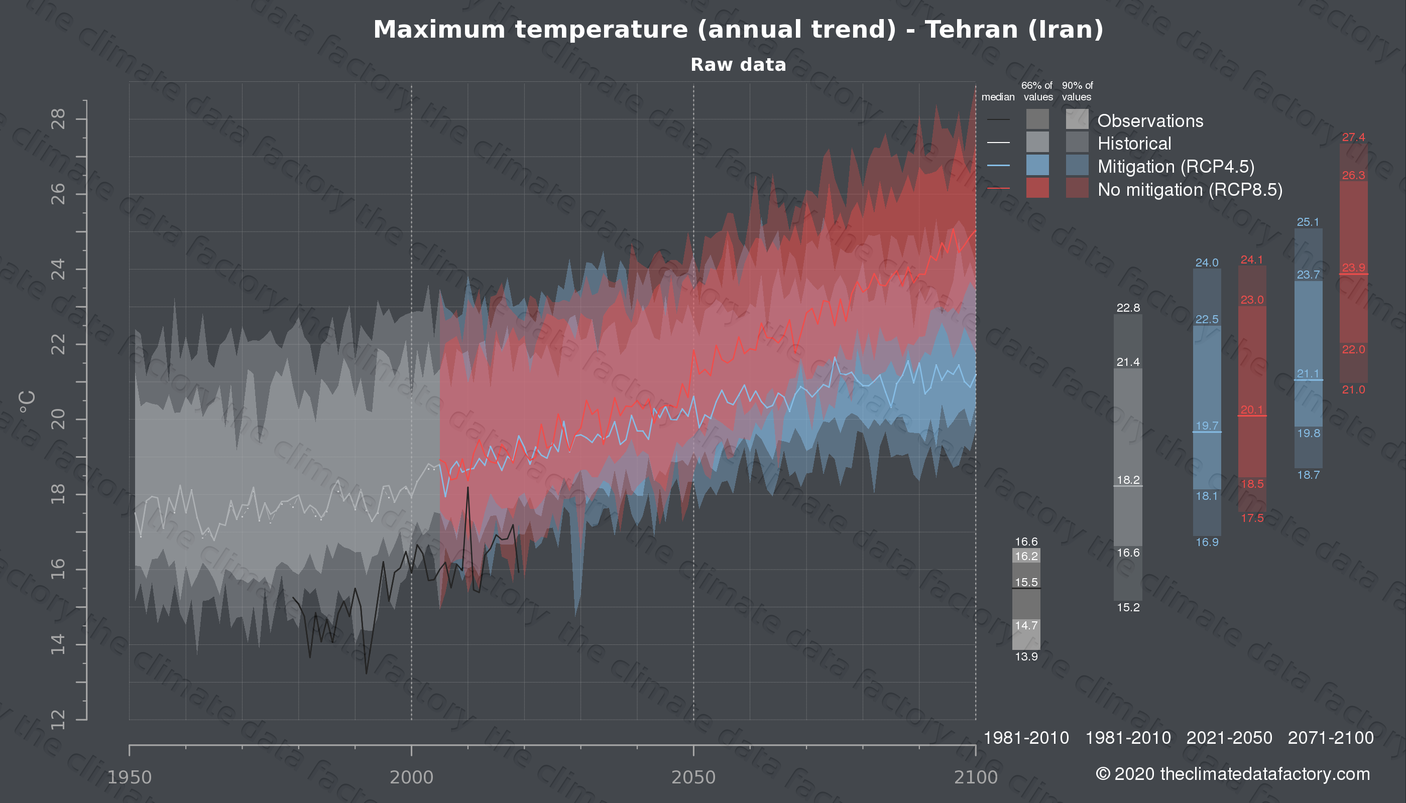 Graphic of projected maximum temperature for Tehran (Iran) under two climate change mitigation policy scenarios (RCP4.5, RCP8.5). Represented climate data are raw data from IPCC models. https://theclimatedatafactory.com