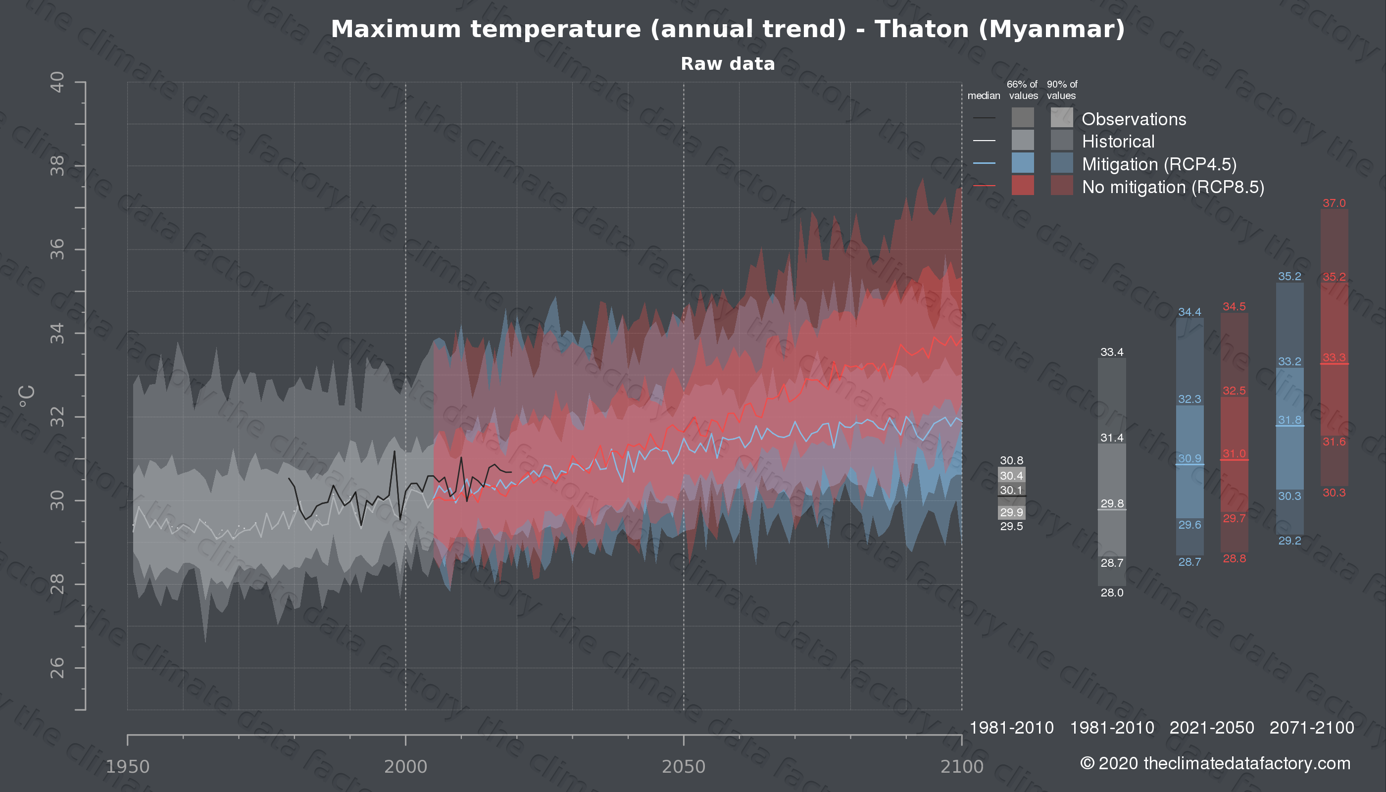 Graphic of projected maximum temperature for Thaton (Myanmar) under two climate change mitigation policy scenarios (RCP4.5, RCP8.5). Represented climate data are raw data from IPCC models. https://theclimatedatafactory.com