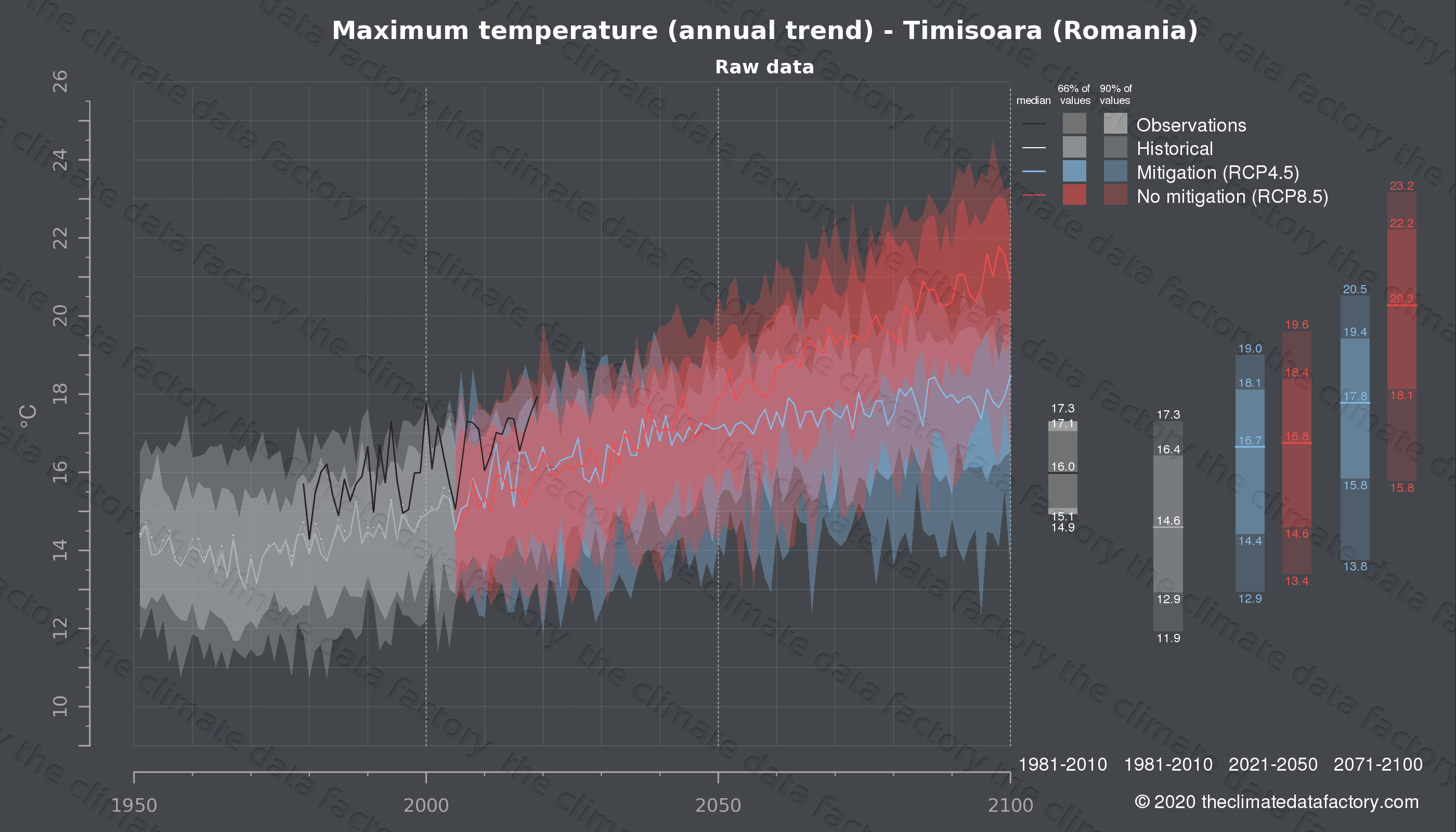 Graphic of projected maximum temperature for Timisoara (Romania) under two climate change mitigation policy scenarios (RCP4.5, RCP8.5). Represented climate data are raw data from IPCC models. https://theclimatedatafactory.com