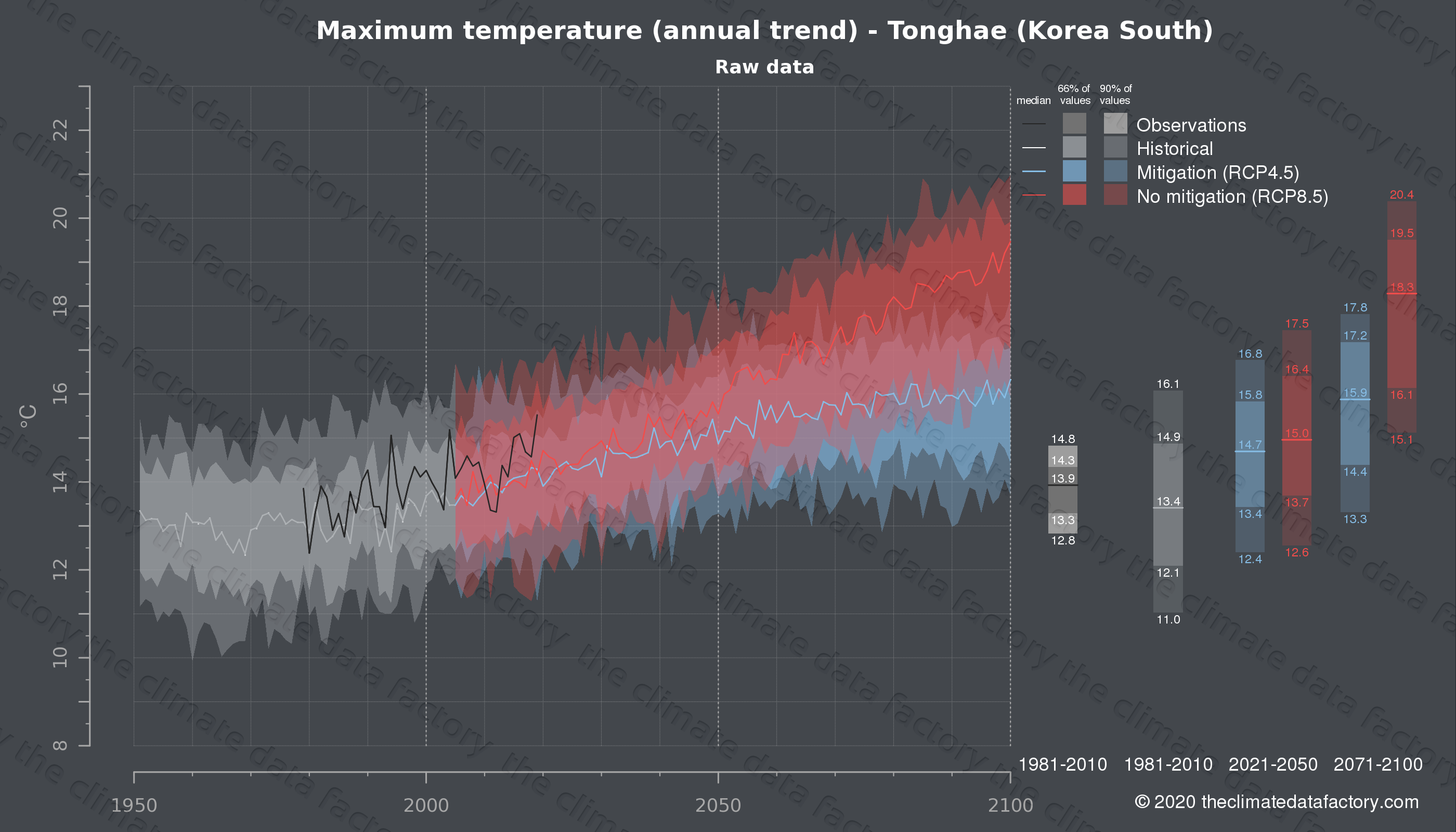 Graphic of projected maximum temperature for Tonghae (South Korea) under two climate change mitigation policy scenarios (RCP4.5, RCP8.5). Represented climate data are raw data from IPCC models. https://theclimatedatafactory.com
