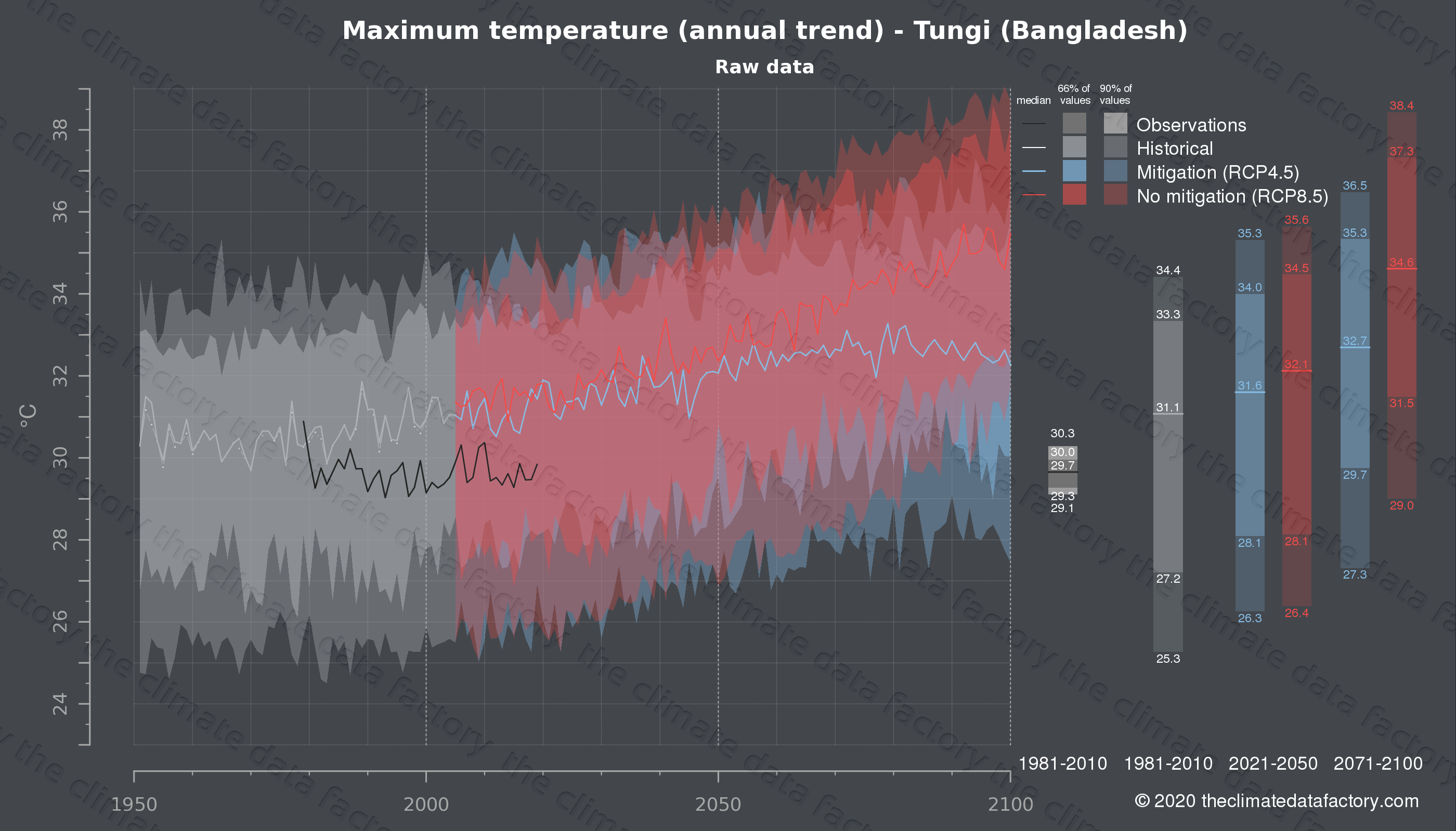 Graphic of projected maximum temperature for Tungi (Bangladesh) under two climate change mitigation policy scenarios (RCP4.5, RCP8.5). Represented climate data are raw data from IPCC models. https://theclimatedatafactory.com