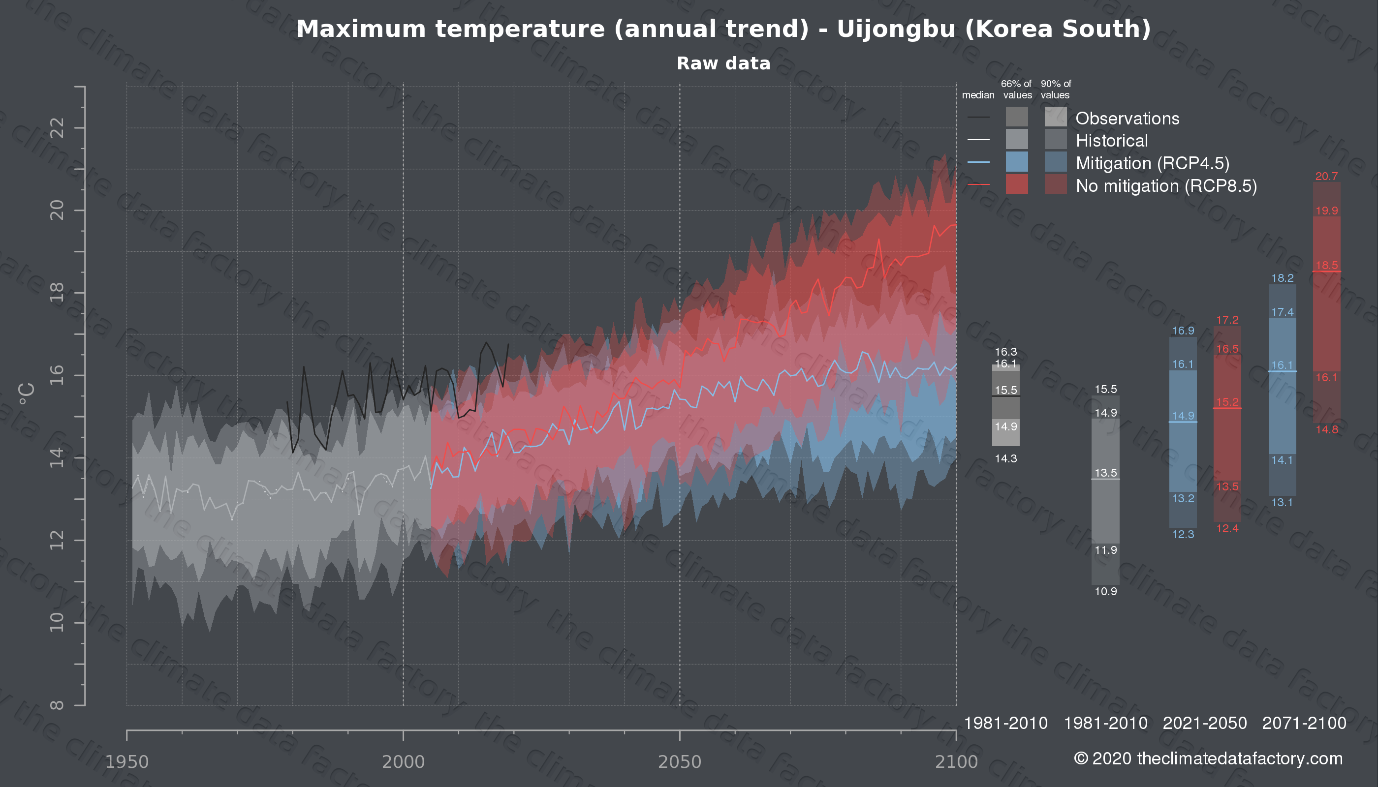 Graphic of projected maximum temperature for Uijongbu (South Korea) under two climate change mitigation policy scenarios (RCP4.5, RCP8.5). Represented climate data are raw data from IPCC models. https://theclimatedatafactory.com
