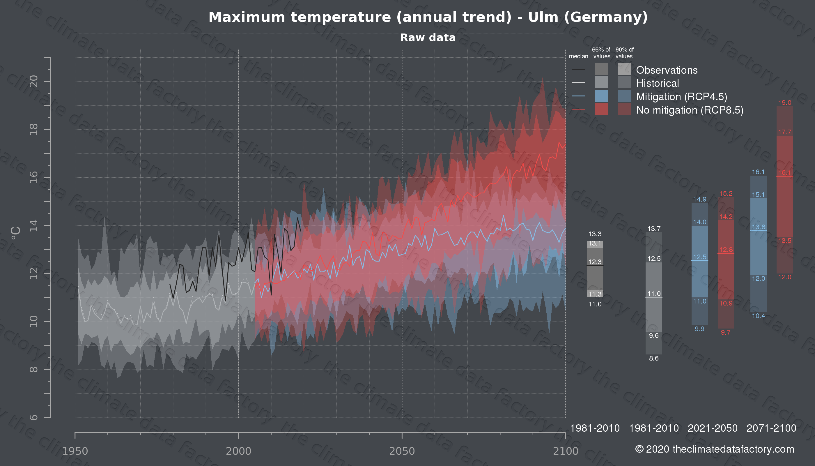 Graphic of projected maximum temperature for Ulm (Germany) under two climate change mitigation policy scenarios (RCP4.5, RCP8.5). Represented climate data are raw data from IPCC models. https://theclimatedatafactory.com