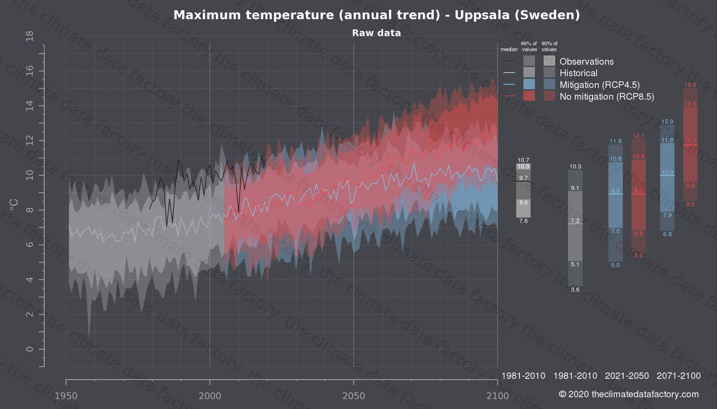Graphic of projected maximum temperature for Uppsala (Sweden) under two climate change mitigation policy scenarios (RCP4.5, RCP8.5). Represented climate data are raw data from IPCC models. https://theclimatedatafactory.com