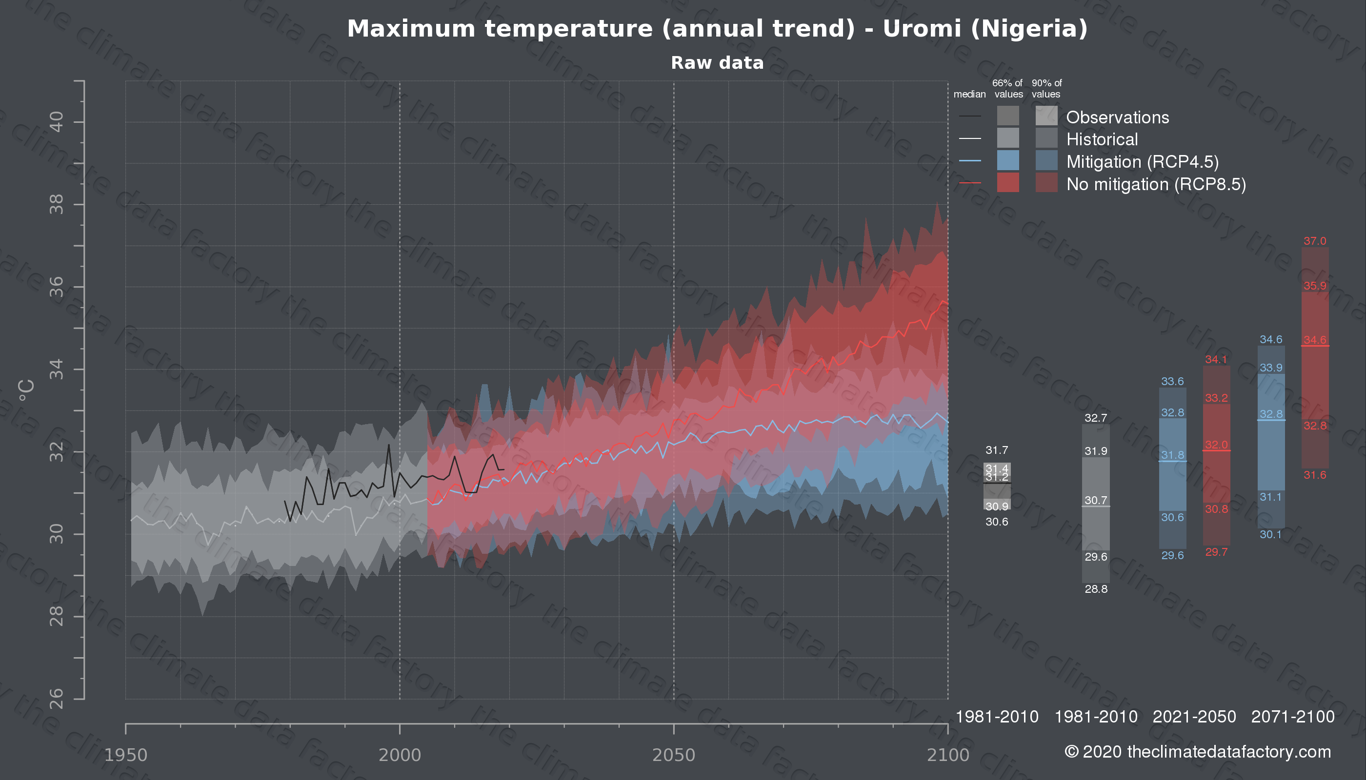 Graphic of projected maximum temperature for Uromi (Nigeria) under two climate change mitigation policy scenarios (RCP4.5, RCP8.5). Represented climate data are raw data from IPCC models. https://theclimatedatafactory.com