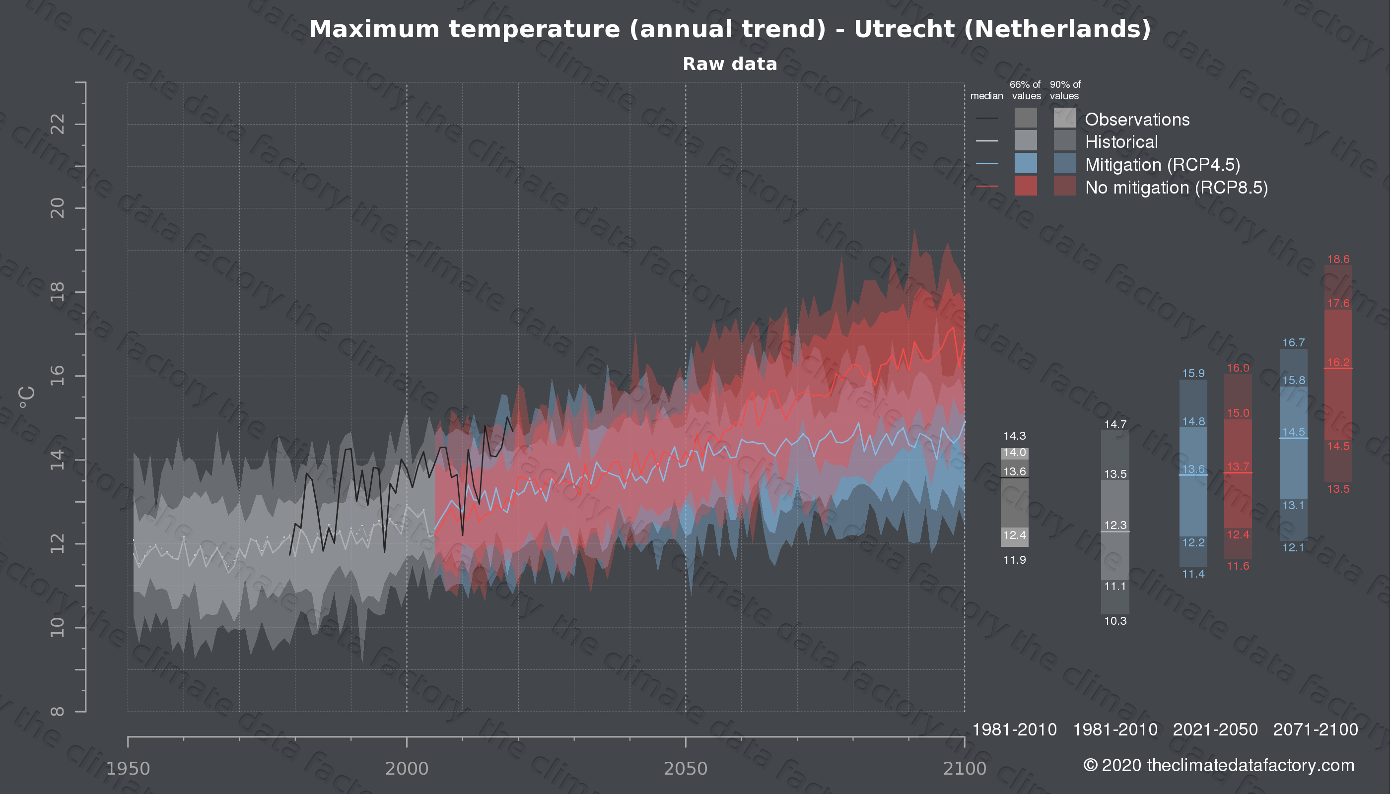 Graphic of projected maximum temperature for Utrecht (Netherlands) under two climate change mitigation policy scenarios (RCP4.5, RCP8.5). Represented climate data are raw data from IPCC models. https://theclimatedatafactory.com