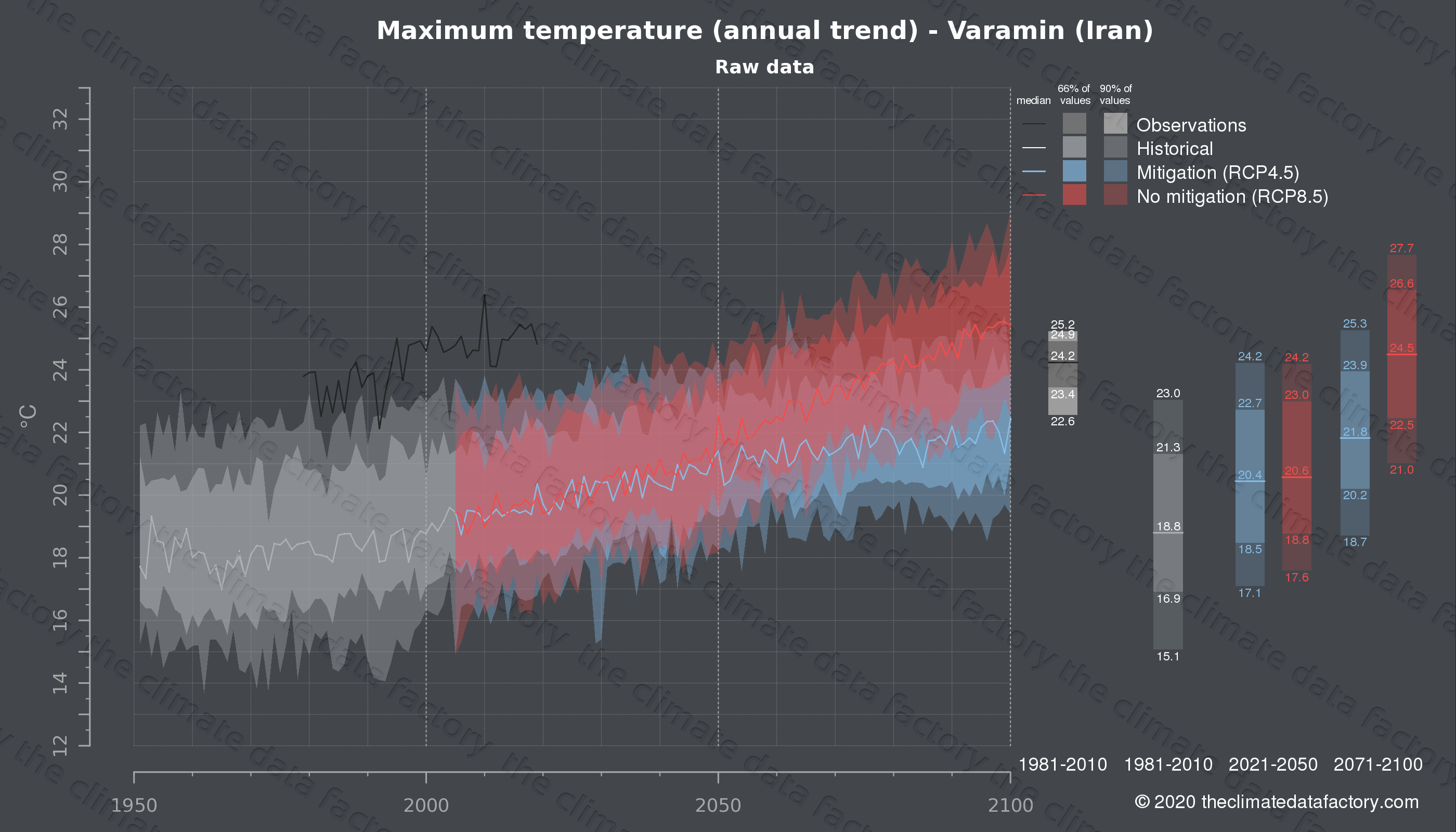 Graphic of projected maximum temperature for Varamin (Iran) under two climate change mitigation policy scenarios (RCP4.5, RCP8.5). Represented climate data are raw data from IPCC models. https://theclimatedatafactory.com