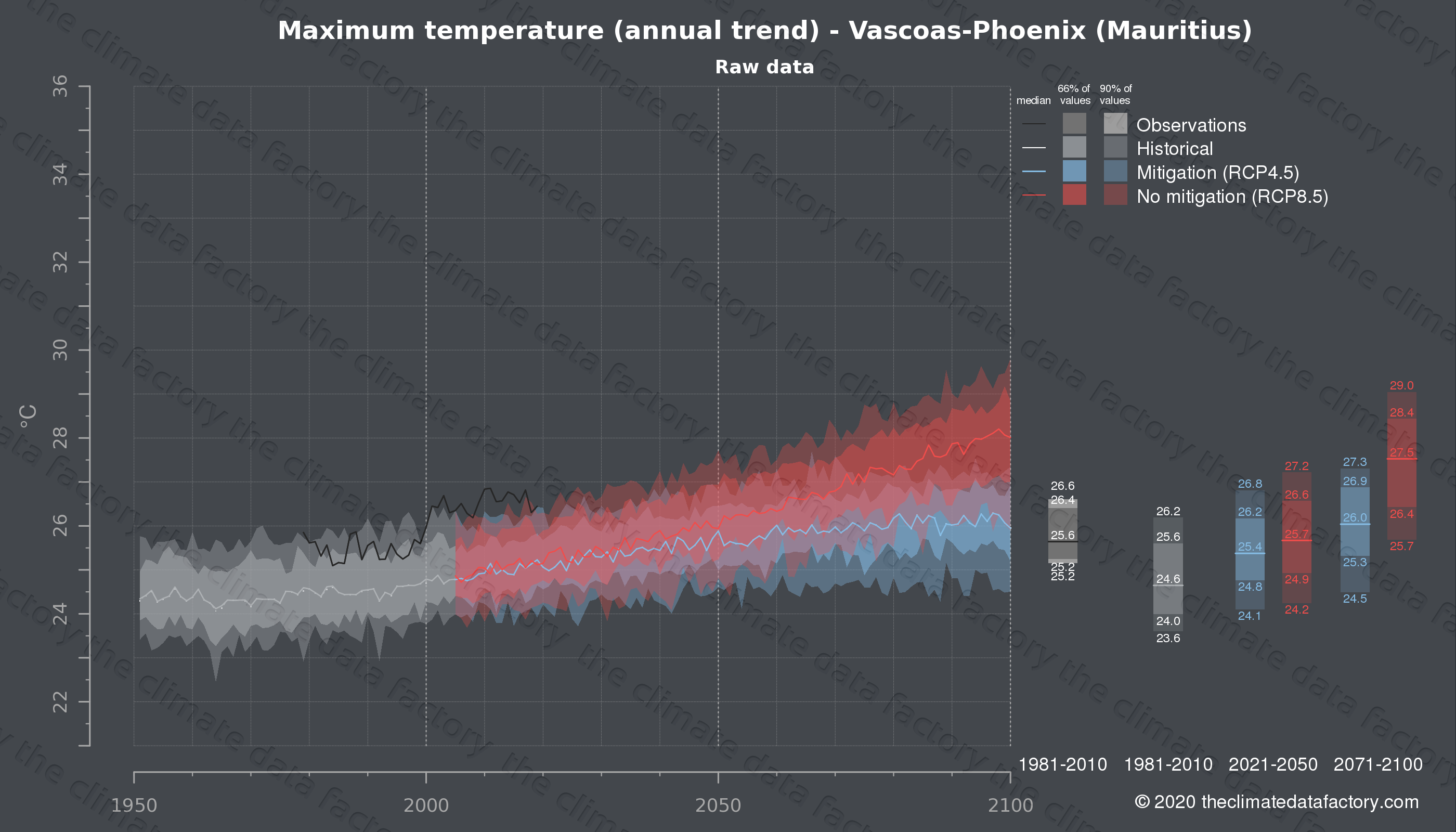 Graphic of projected maximum temperature for Vascoas-Phoenix (Mauritius) under two climate change mitigation policy scenarios (RCP4.5, RCP8.5). Represented climate data are raw data from IPCC models. https://theclimatedatafactory.com