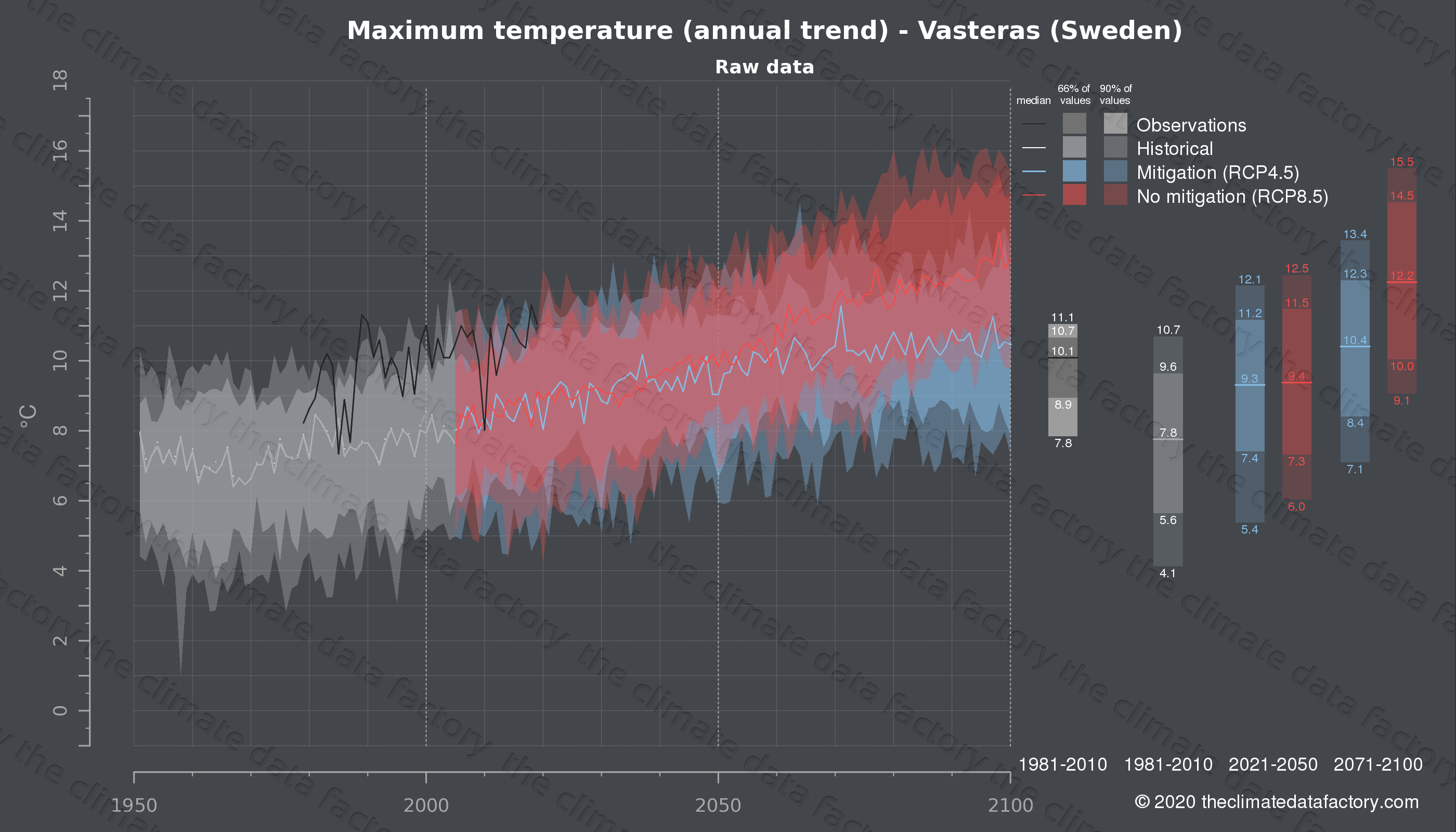 Graphic of projected maximum temperature for Vasteras (Sweden) under two climate change mitigation policy scenarios (RCP4.5, RCP8.5). Represented climate data are raw data from IPCC models. https://theclimatedatafactory.com