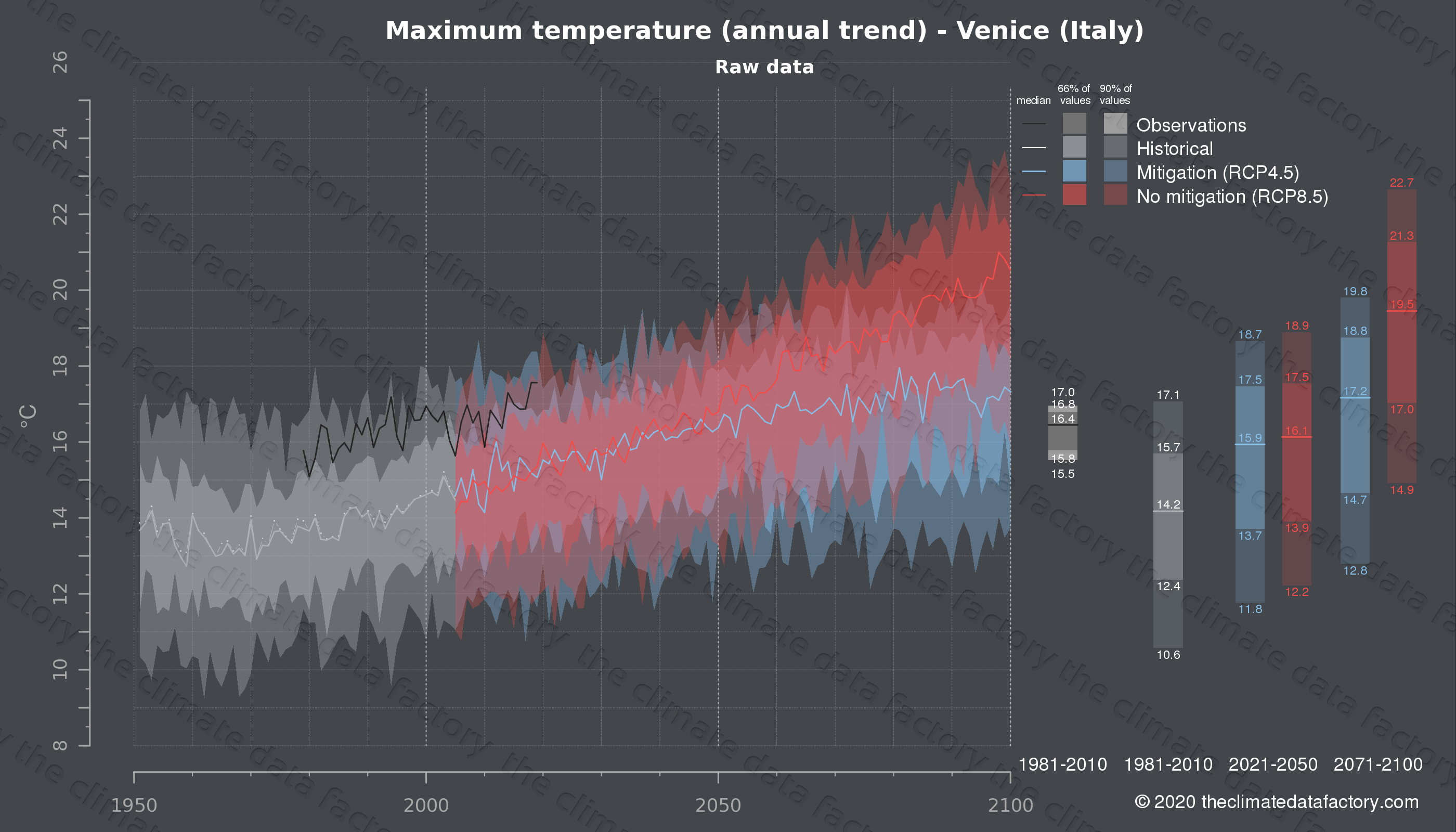 Graphic of projected maximum temperature for Venice (Italy) under two climate change mitigation policy scenarios (RCP4.5, RCP8.5). Represented climate data are raw data from IPCC models. https://theclimatedatafactory.com