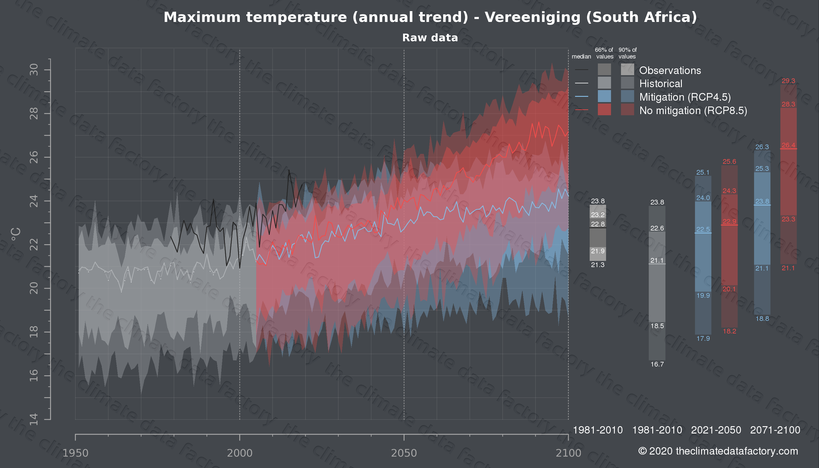 Graphic of projected maximum temperature for Vereeniging (South Africa) under two climate change mitigation policy scenarios (RCP4.5, RCP8.5). Represented climate data are raw data from IPCC models. https://theclimatedatafactory.com
