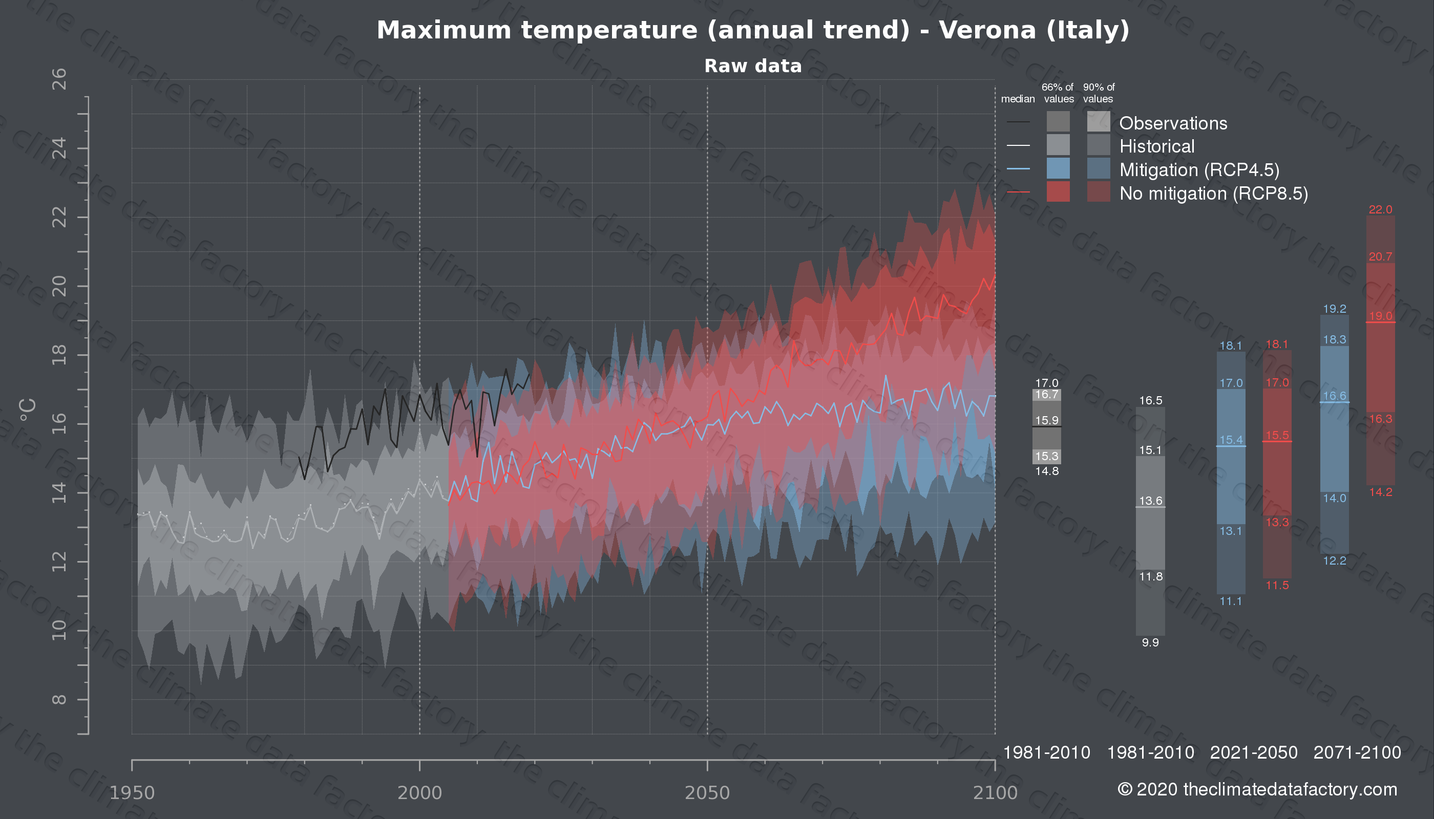 Graphic of projected maximum temperature for Verona (Italy) under two climate change mitigation policy scenarios (RCP4.5, RCP8.5). Represented climate data are raw data from IPCC models. https://theclimatedatafactory.com