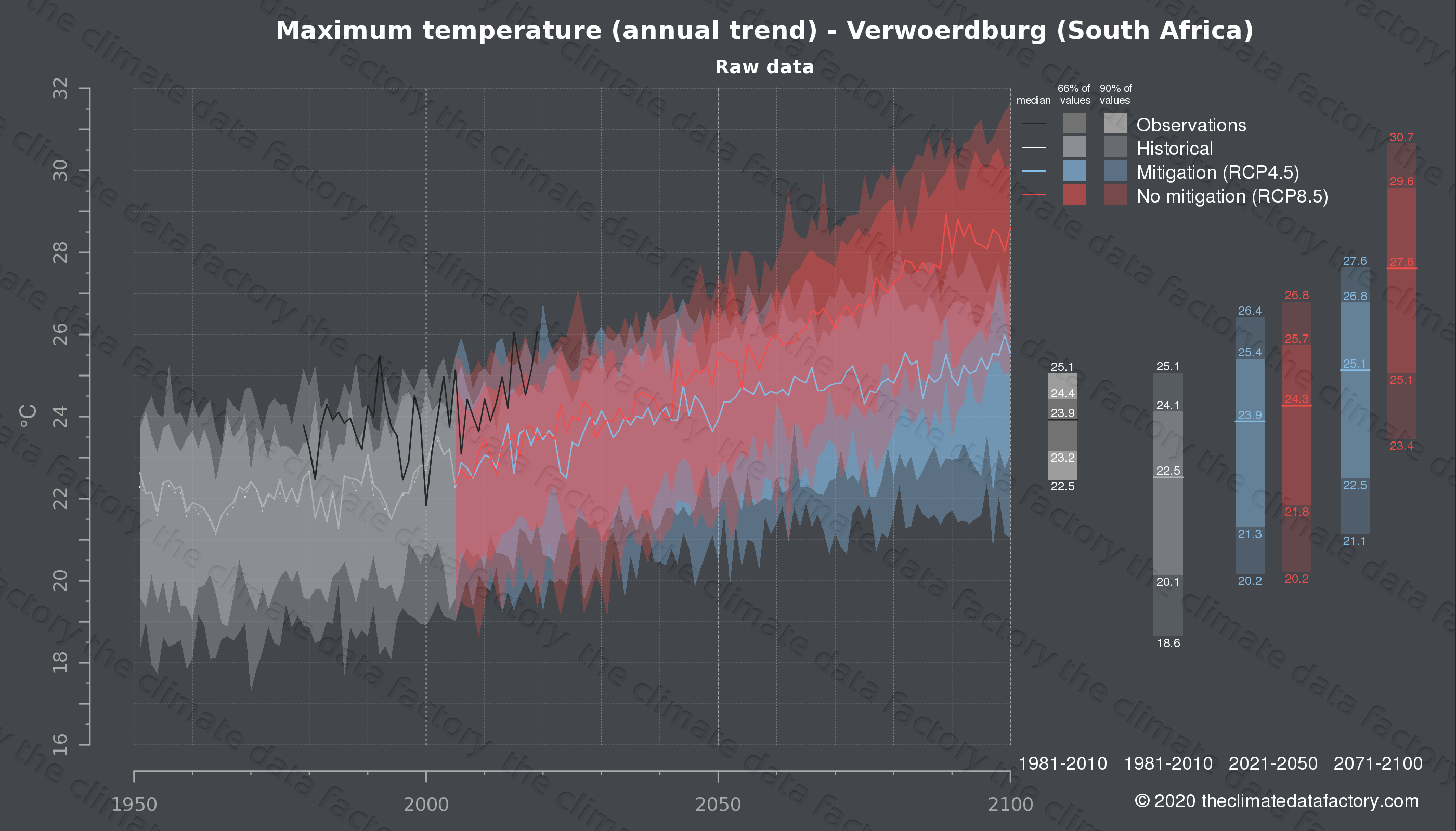 Graphic of projected maximum temperature for Verwoerdburg (South Africa) under two climate change mitigation policy scenarios (RCP4.5, RCP8.5). Represented climate data are raw data from IPCC models. https://theclimatedatafactory.com