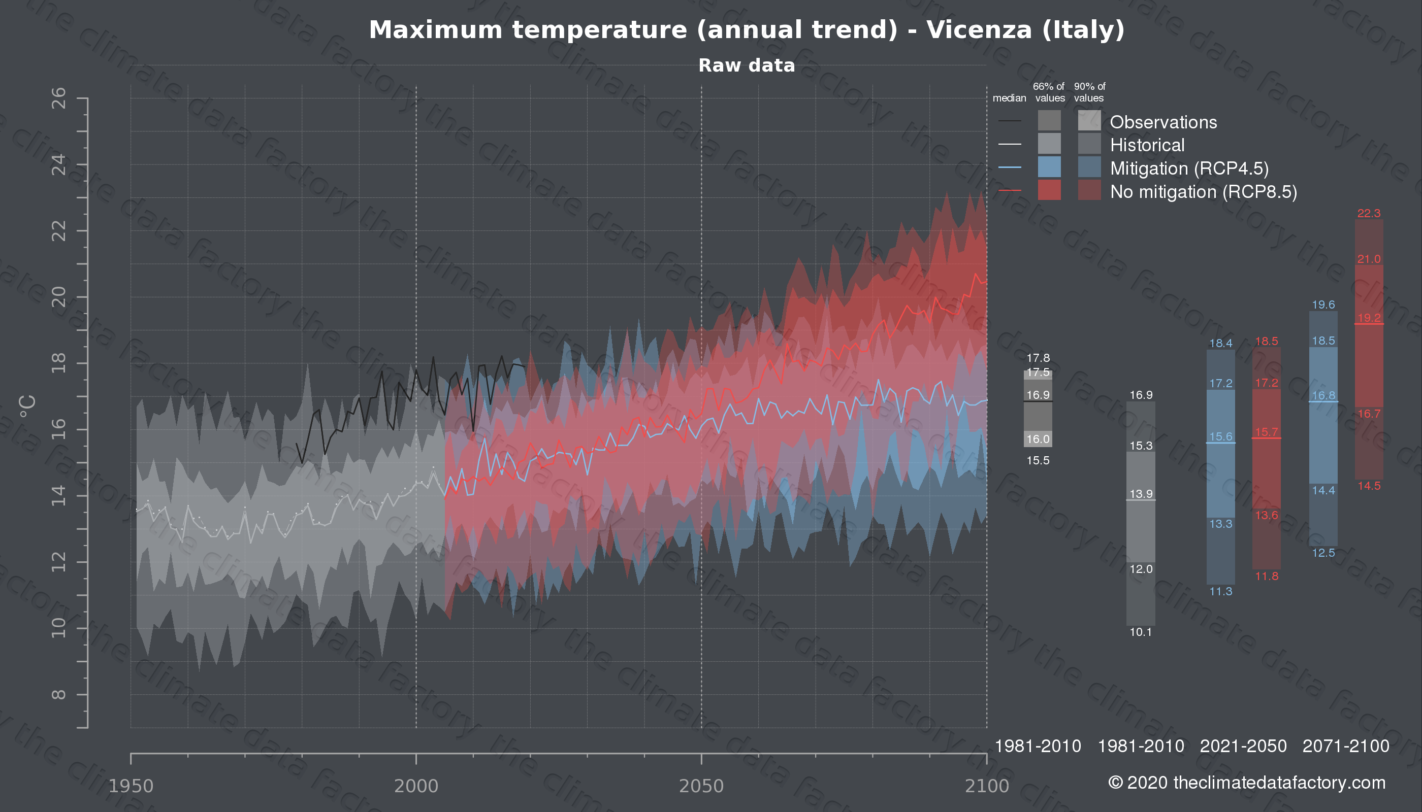 Graphic of projected maximum temperature for Vicenza (Italy) under two climate change mitigation policy scenarios (RCP4.5, RCP8.5). Represented climate data are raw data from IPCC models. https://theclimatedatafactory.com