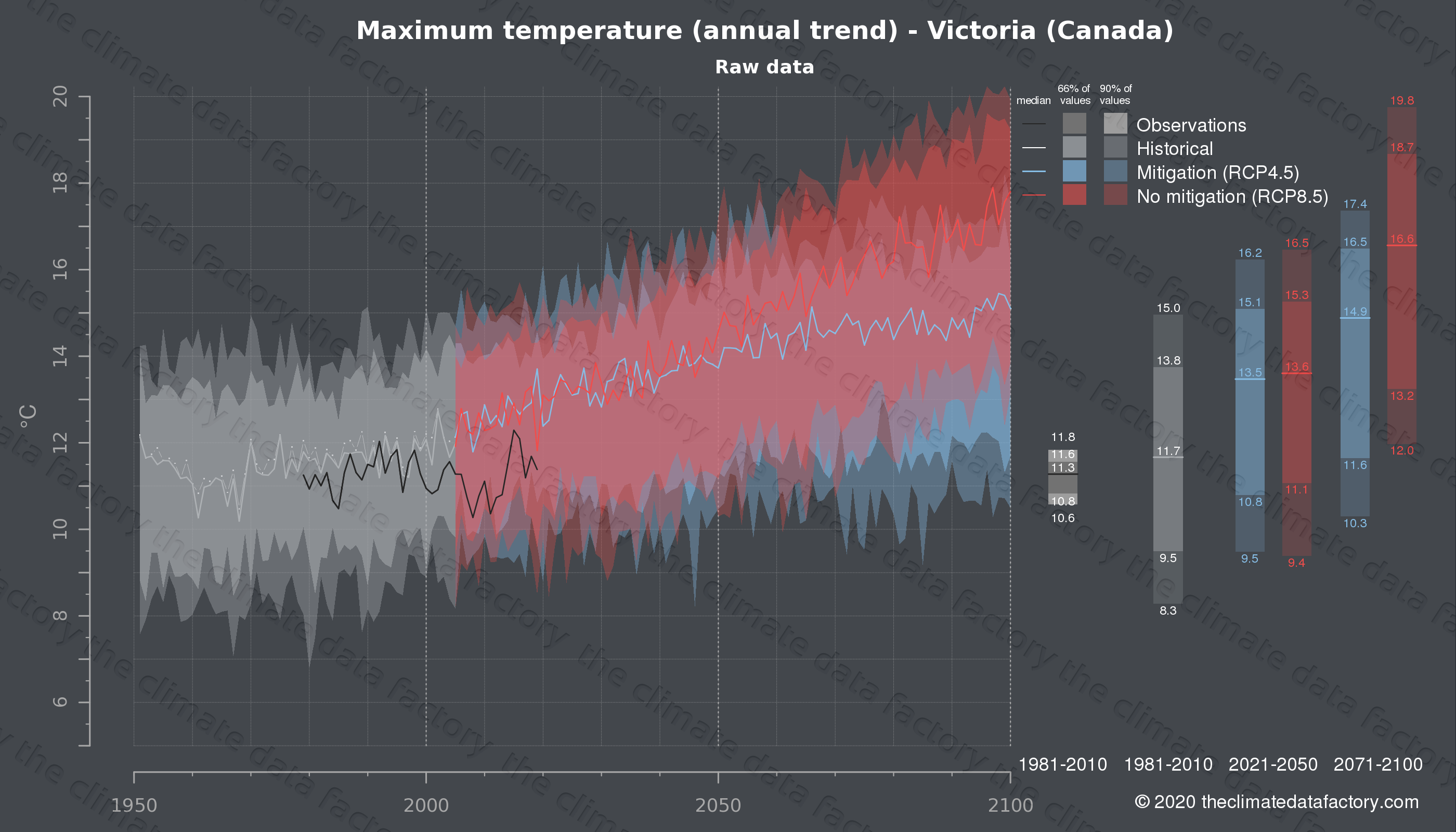 Graphic of projected maximum temperature for Victoria (Canada) under two climate change mitigation policy scenarios (RCP4.5, RCP8.5). Represented climate data are raw data from IPCC models. https://theclimatedatafactory.com