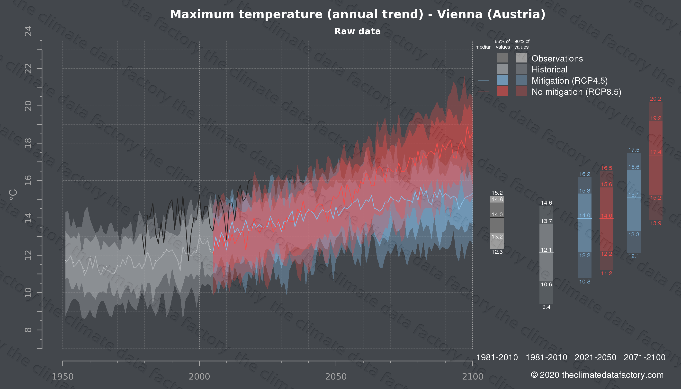 Graphic of projected maximum temperature for Vienna (Austria) under two climate change mitigation policy scenarios (RCP4.5, RCP8.5). Represented climate data are raw data from IPCC models. https://theclimatedatafactory.com