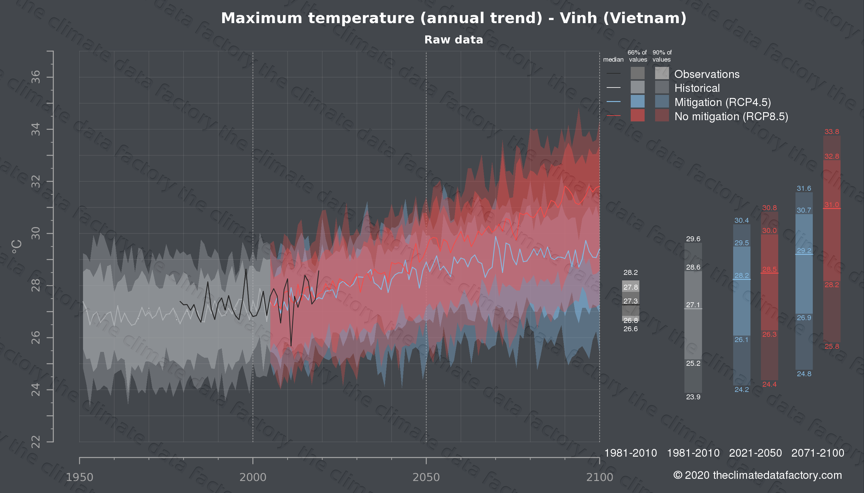 Graphic of projected maximum temperature for Vinh (Vietnam) under two climate change mitigation policy scenarios (RCP4.5, RCP8.5). Represented climate data are raw data from IPCC models. https://theclimatedatafactory.com