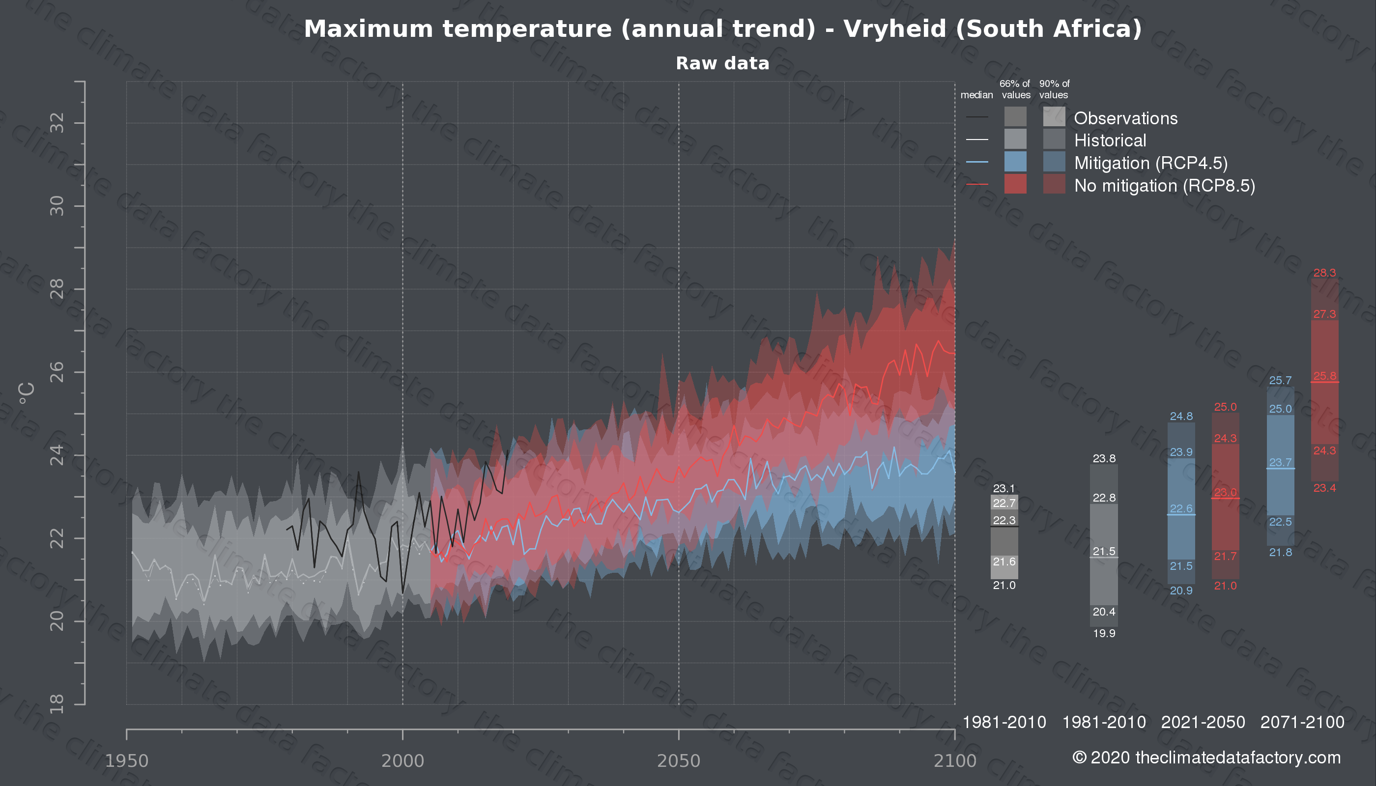 Graphic of projected maximum temperature for Vryheid (South Africa) under two climate change mitigation policy scenarios (RCP4.5, RCP8.5). Represented climate data are raw data from IPCC models. https://theclimatedatafactory.com