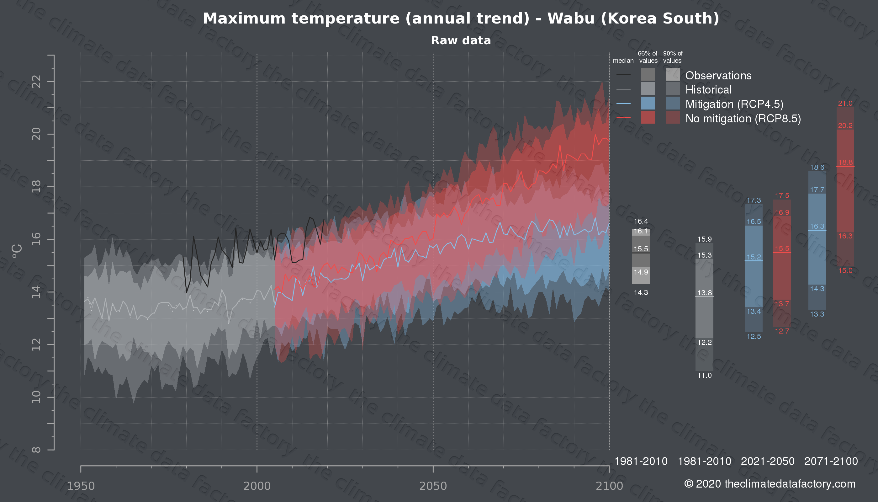 Graphic of projected maximum temperature for Wabu (South Korea) under two climate change mitigation policy scenarios (RCP4.5, RCP8.5). Represented climate data are raw data from IPCC models. https://theclimatedatafactory.com