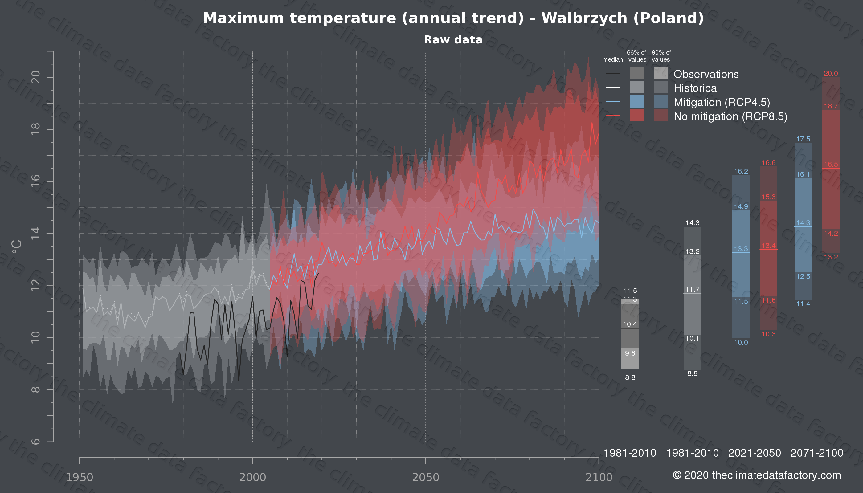 Graphic of projected maximum temperature for Walbrzych (Poland) under two climate change mitigation policy scenarios (RCP4.5, RCP8.5). Represented climate data are raw data from IPCC models. https://theclimatedatafactory.com