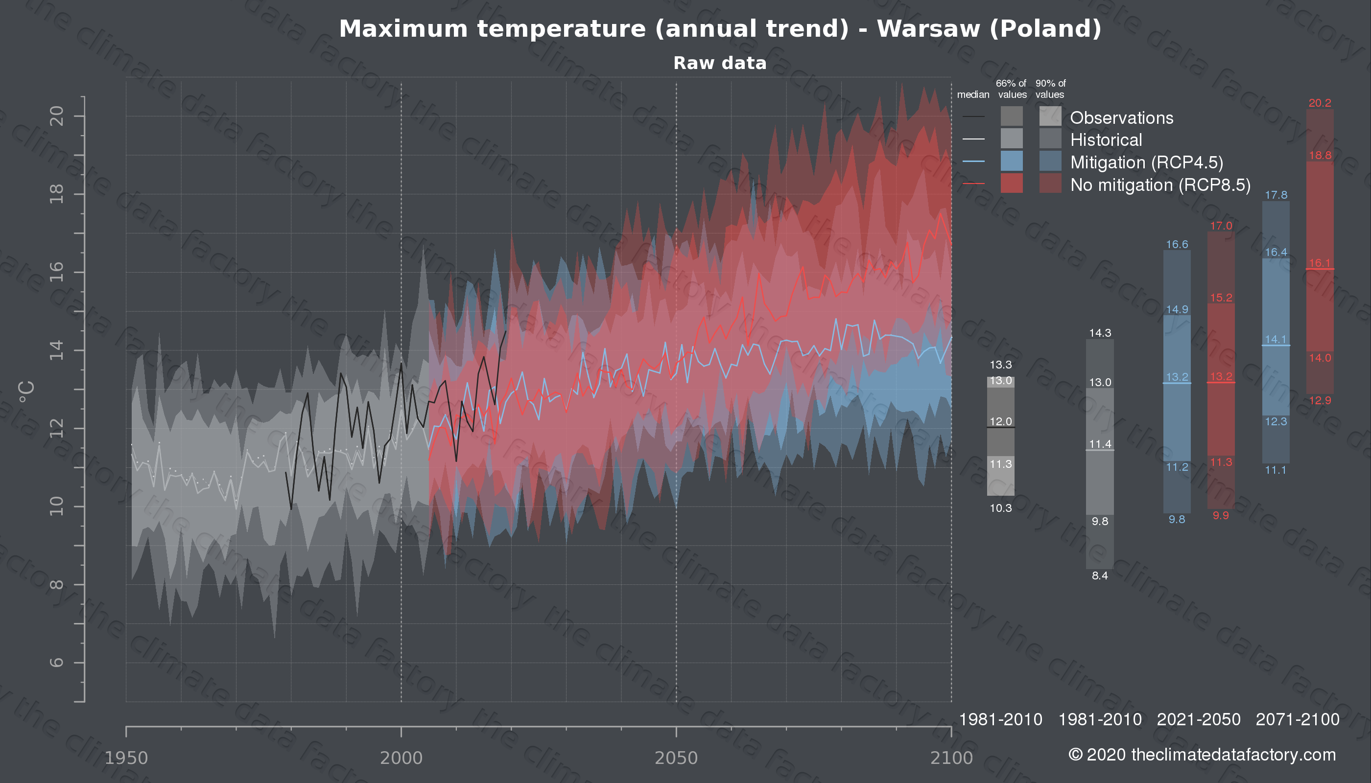 Graphic of projected maximum temperature for Warsaw (Poland) under two climate change mitigation policy scenarios (RCP4.5, RCP8.5). Represented climate data are raw data from IPCC models. https://theclimatedatafactory.com