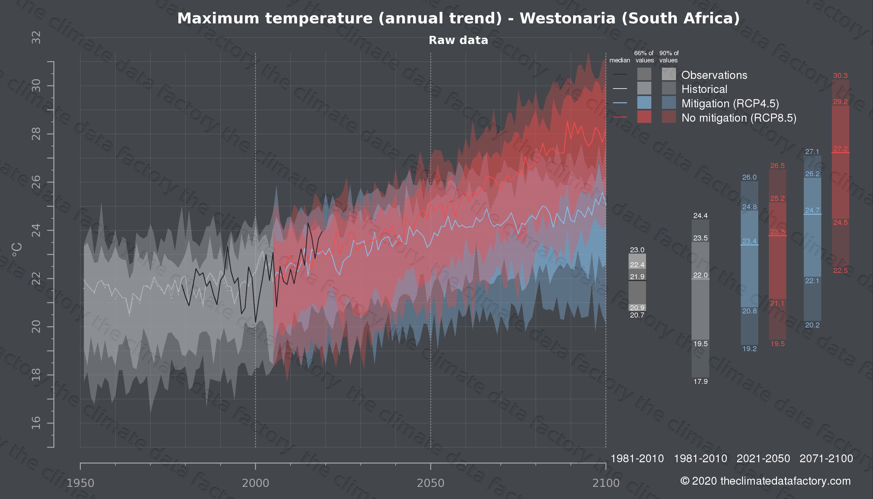 Graphic of projected maximum temperature for Westonaria (South Africa) under two climate change mitigation policy scenarios (RCP4.5, RCP8.5). Represented climate data are raw data from IPCC models. https://theclimatedatafactory.com